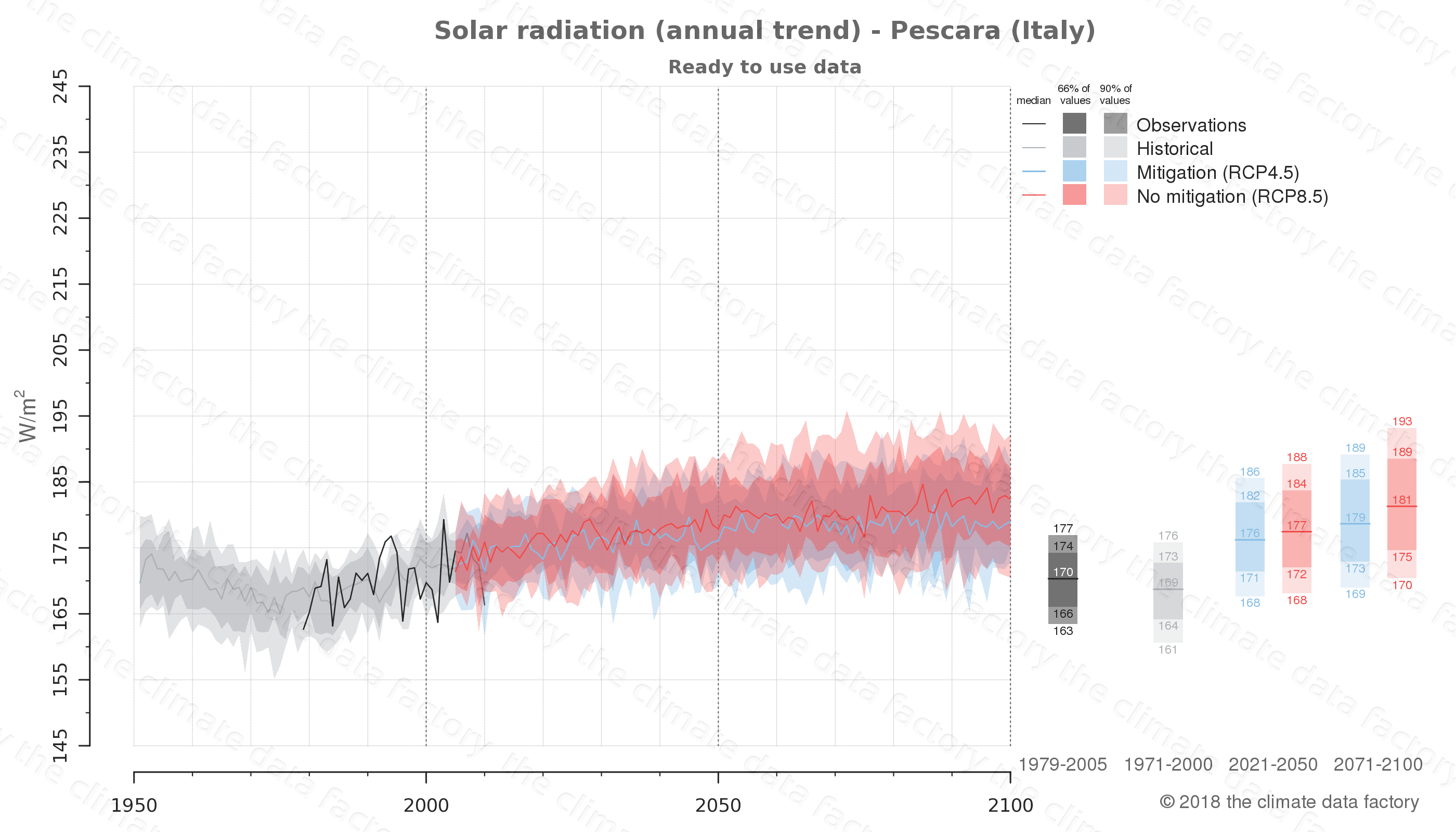 Graphic of projected solar radiation for Pescara (Italy) under two climate change mitigation policy scenarios (RCP4.5, RCP8.5). Represented climate data are processed (bias-adjusted and quality controlled) data from IPCC models. https://theclimatedatafactory.com