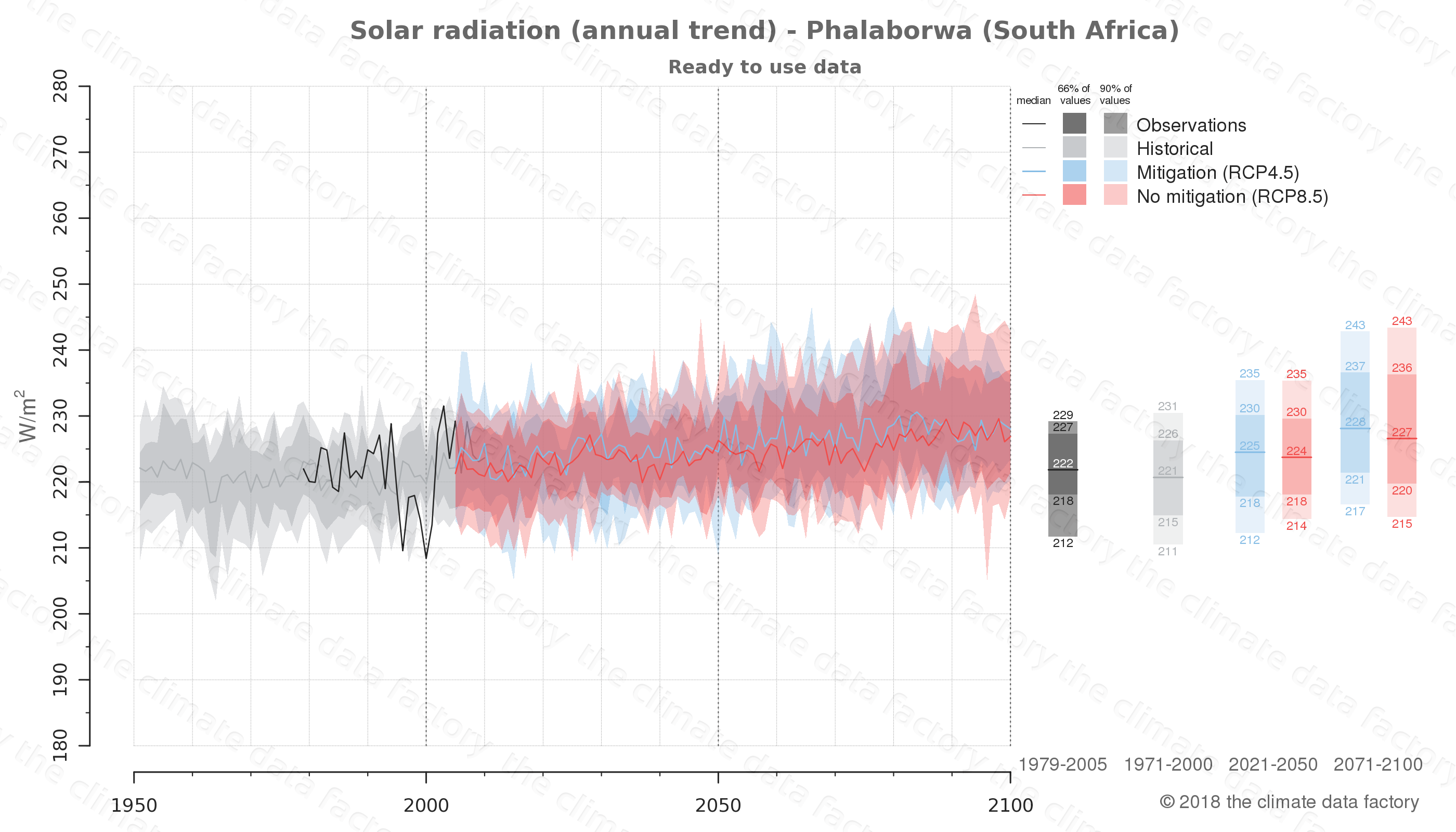 Graphic of projected solar radiation for Phalaborwa (South Africa) under two climate change mitigation policy scenarios (RCP4.5, RCP8.5). Represented climate data are processed (bias-adjusted and quality controlled) data from IPCC models. https://theclimatedatafactory.com