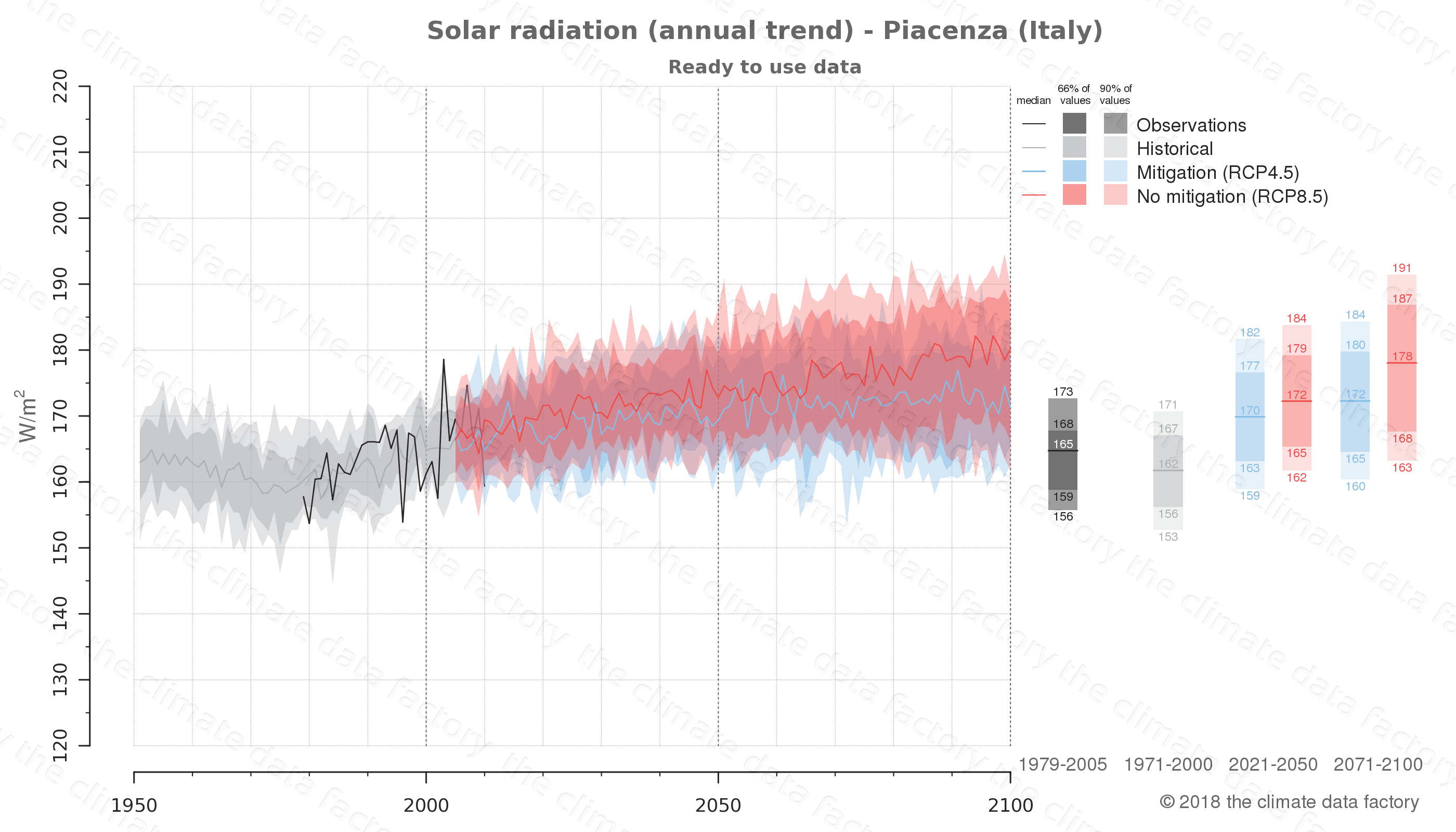 Graphic of projected solar radiation for Piacenza (Italy) under two climate change mitigation policy scenarios (RCP4.5, RCP8.5). Represented climate data are processed (bias-adjusted and quality controlled) data from IPCC models. https://theclimatedatafactory.com