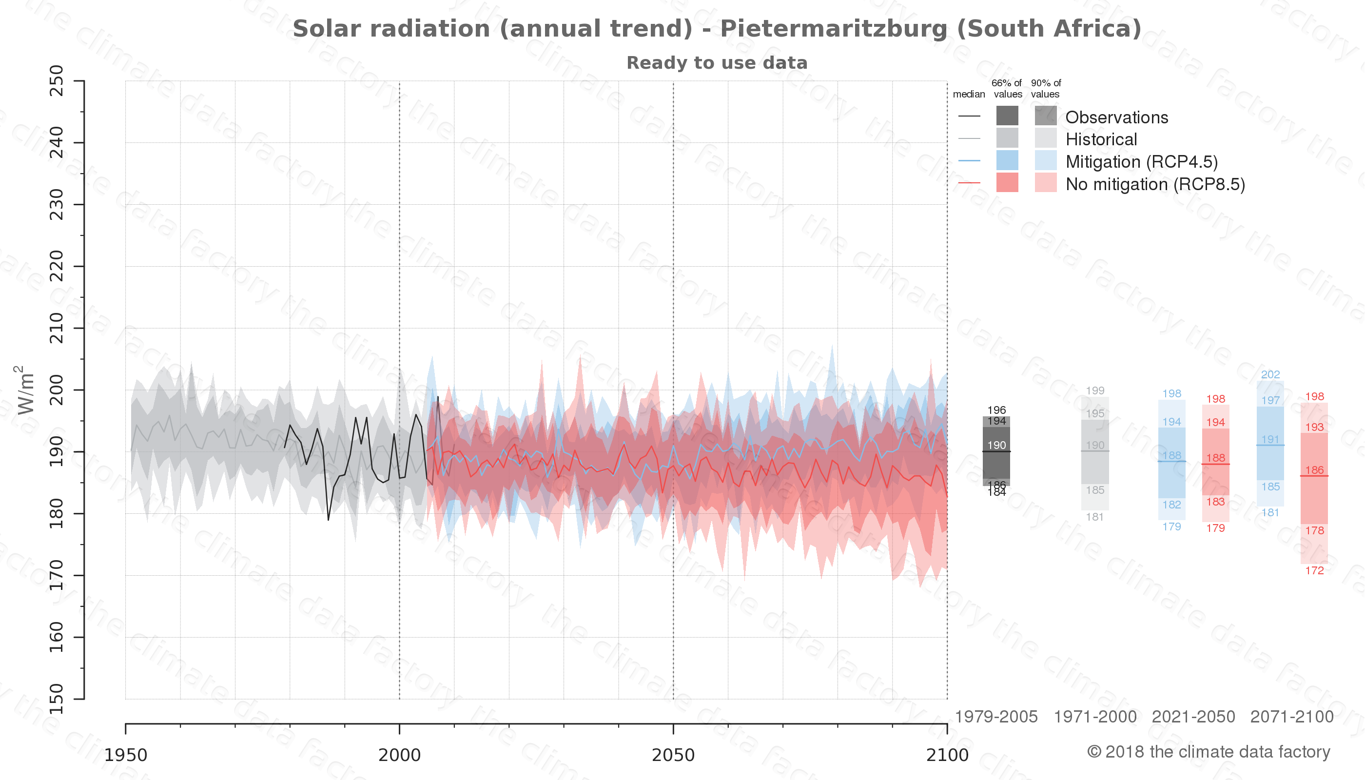 Graphic of projected solar radiation for Pietermaritzburg (South Africa) under two climate change mitigation policy scenarios (RCP4.5, RCP8.5). Represented climate data are processed (bias-adjusted and quality controlled) data from IPCC models. https://theclimatedatafactory.com