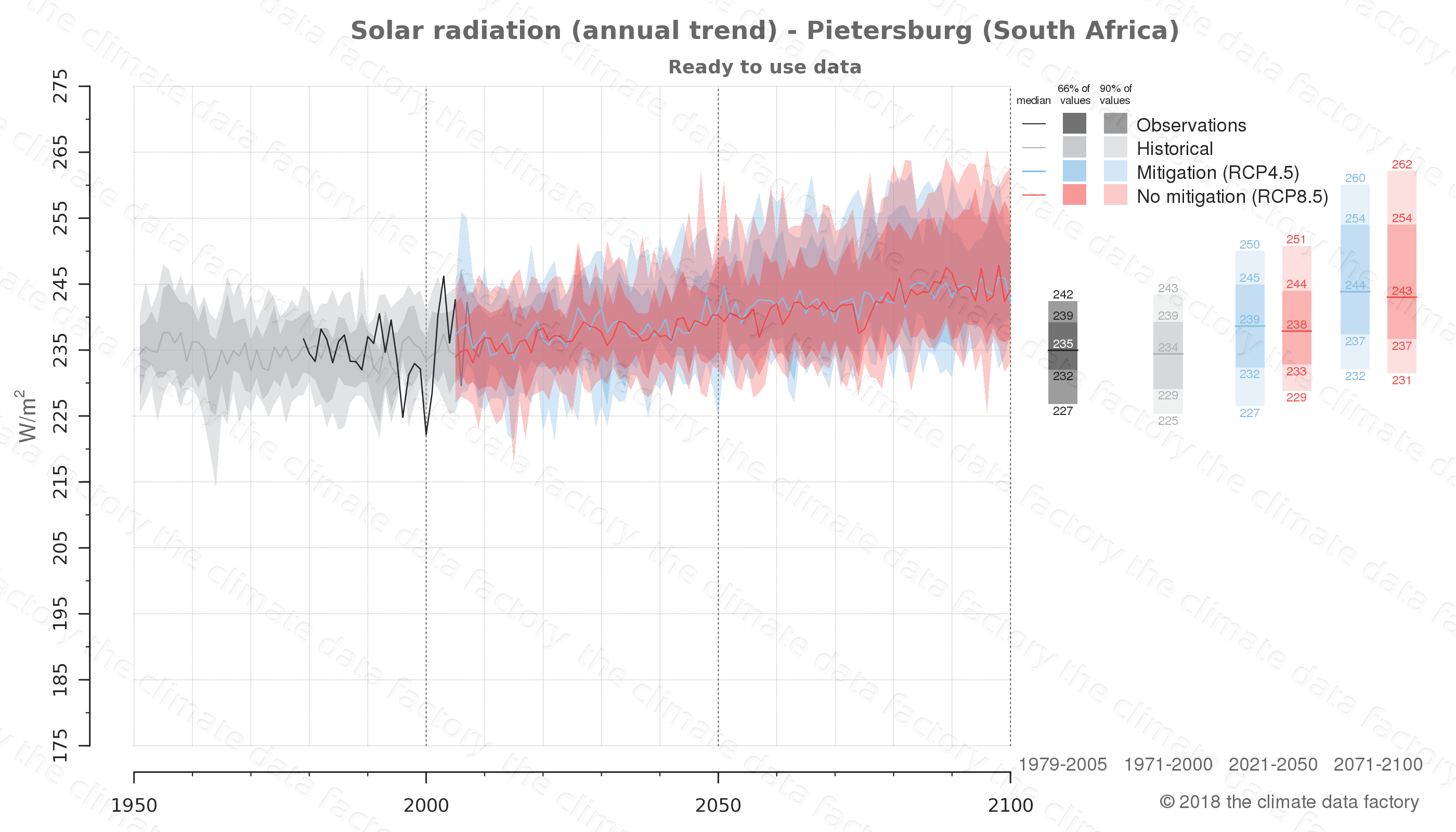 Graphic of projected solar radiation for Pietersburg (South Africa) under two climate change mitigation policy scenarios (RCP4.5, RCP8.5). Represented climate data are processed (bias-adjusted and quality controlled) data from IPCC models. https://theclimatedatafactory.com