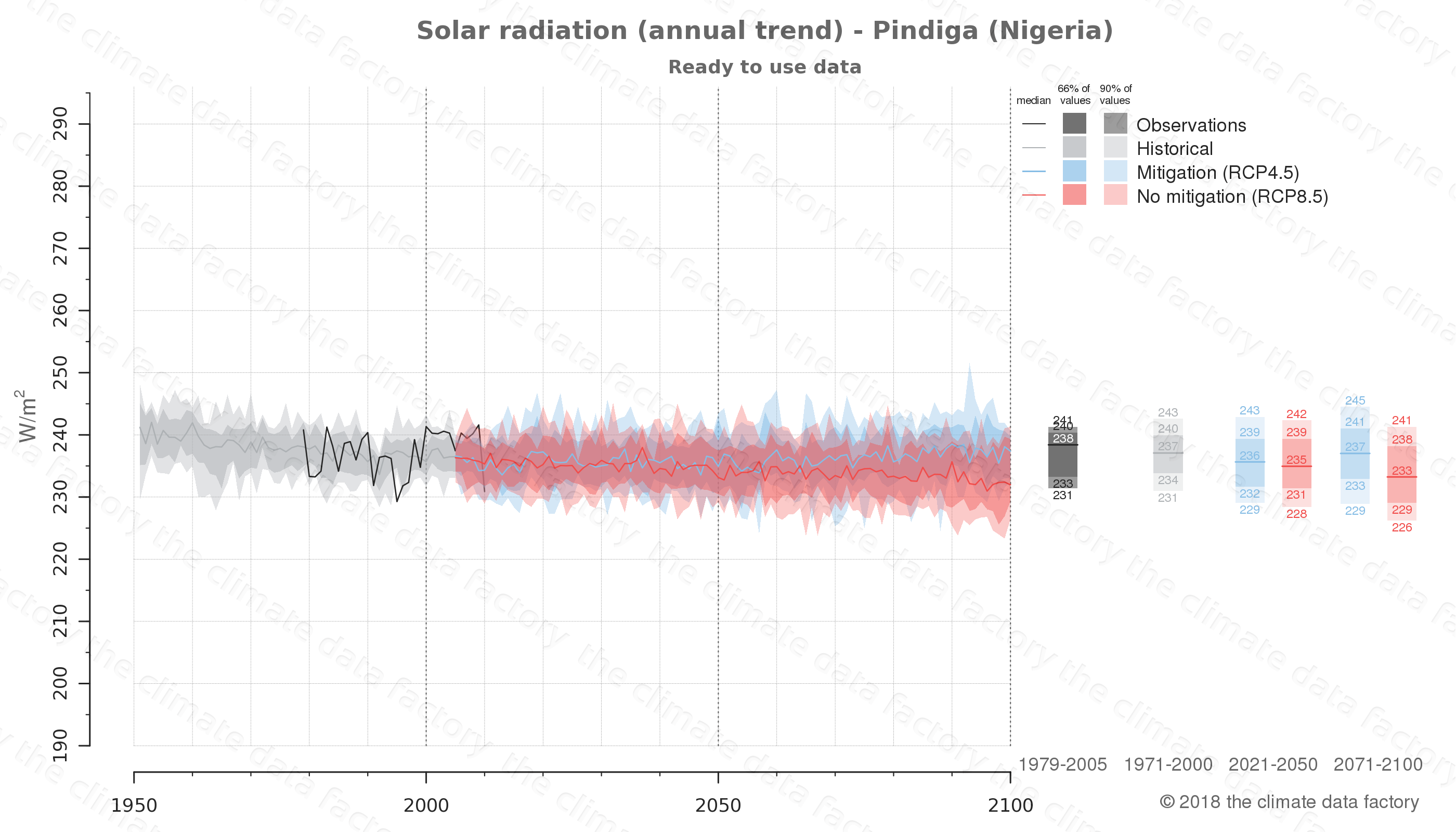 Graphic of projected solar radiation for Pindiga (Nigeria) under two climate change mitigation policy scenarios (RCP4.5, RCP8.5). Represented climate data are processed (bias-adjusted and quality controlled) data from IPCC models. https://theclimatedatafactory.com
