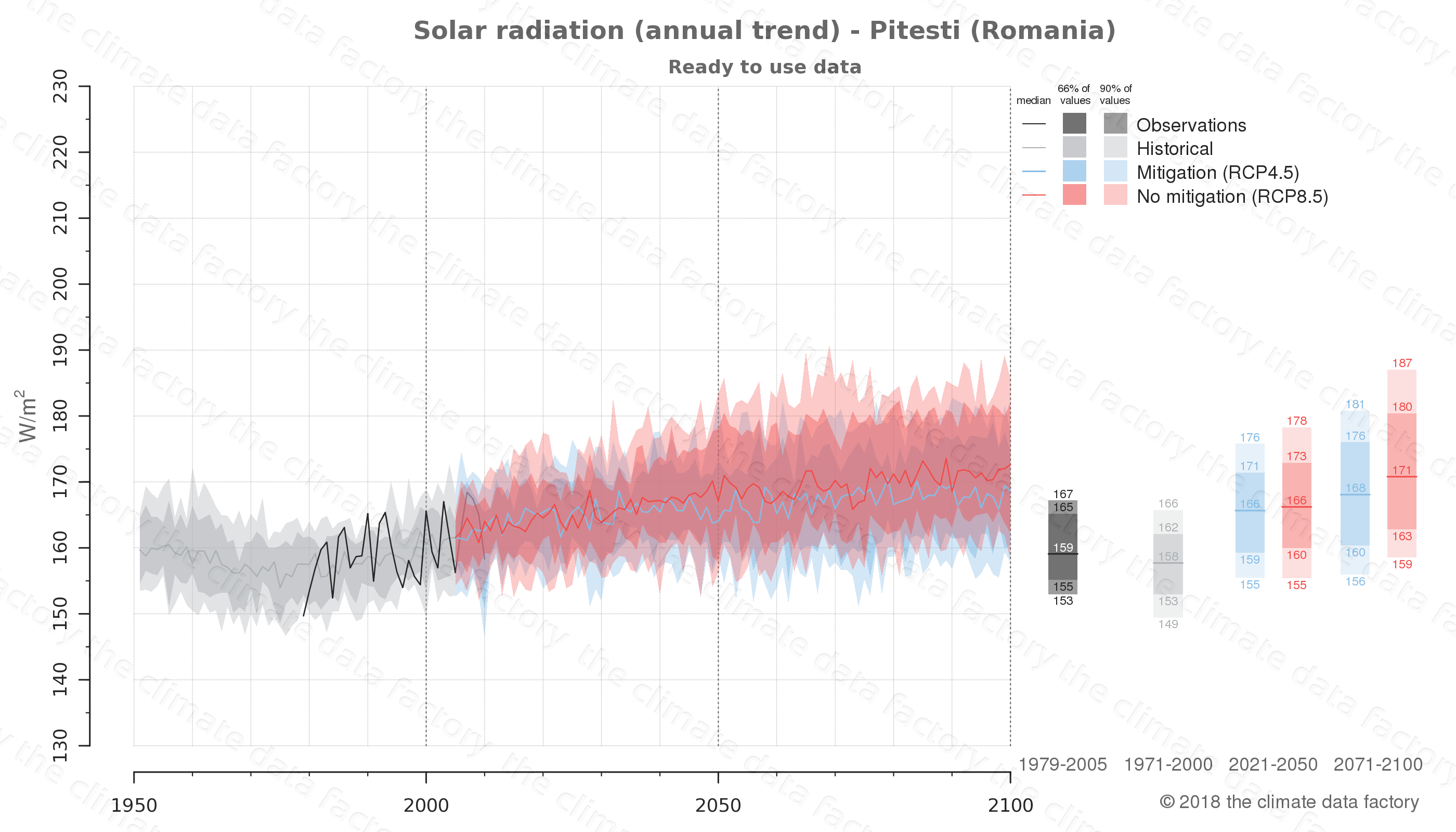 Graphic of projected solar radiation for Pitesti (Romania) under two climate change mitigation policy scenarios (RCP4.5, RCP8.5). Represented climate data are processed (bias-adjusted and quality controlled) data from IPCC models. https://theclimatedatafactory.com