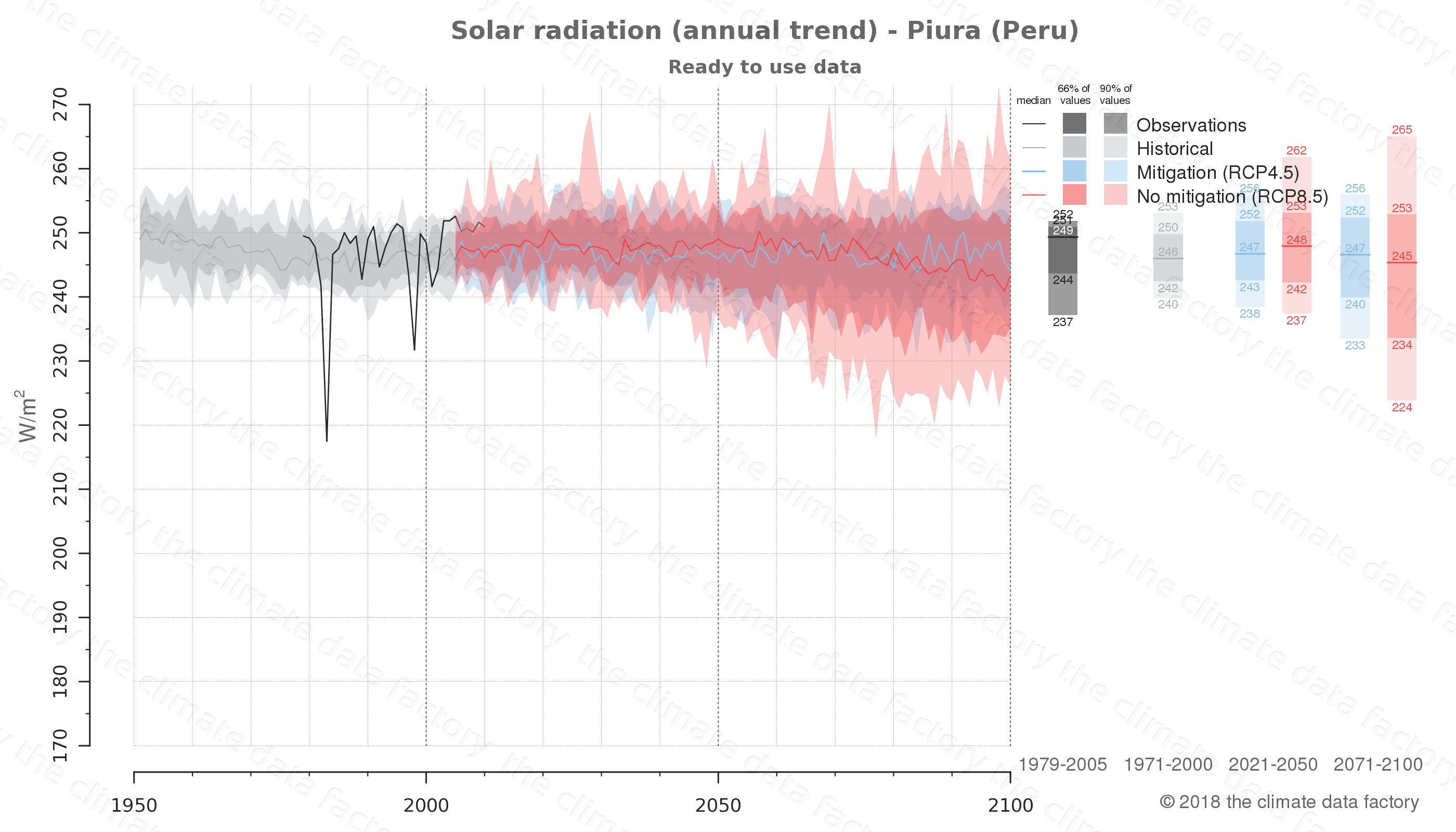 Graphic of projected solar radiation for Piura (Peru) under two climate change mitigation policy scenarios (RCP4.5, RCP8.5). Represented climate data are processed (bias-adjusted and quality controlled) data from IPCC models. https://theclimatedatafactory.com