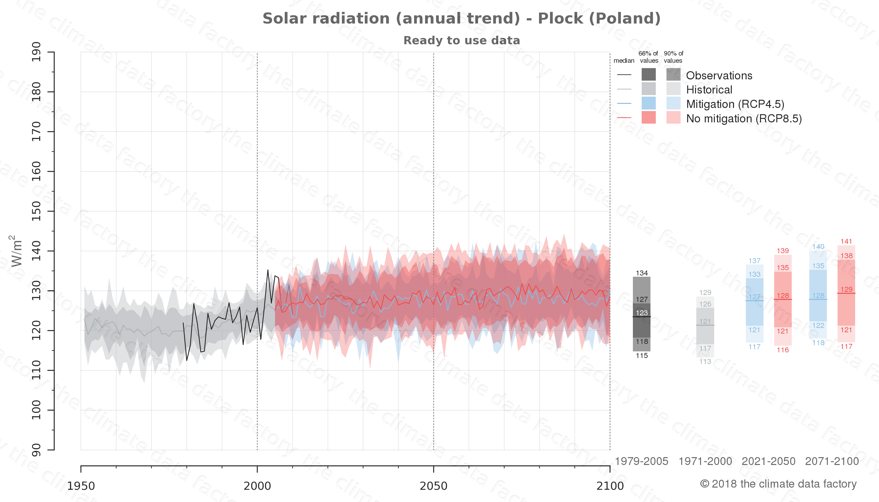 Graphic of projected solar radiation for Plock (Poland) under two climate change mitigation policy scenarios (RCP4.5, RCP8.5). Represented climate data are processed (bias-adjusted and quality controlled) data from IPCC models. https://theclimatedatafactory.com