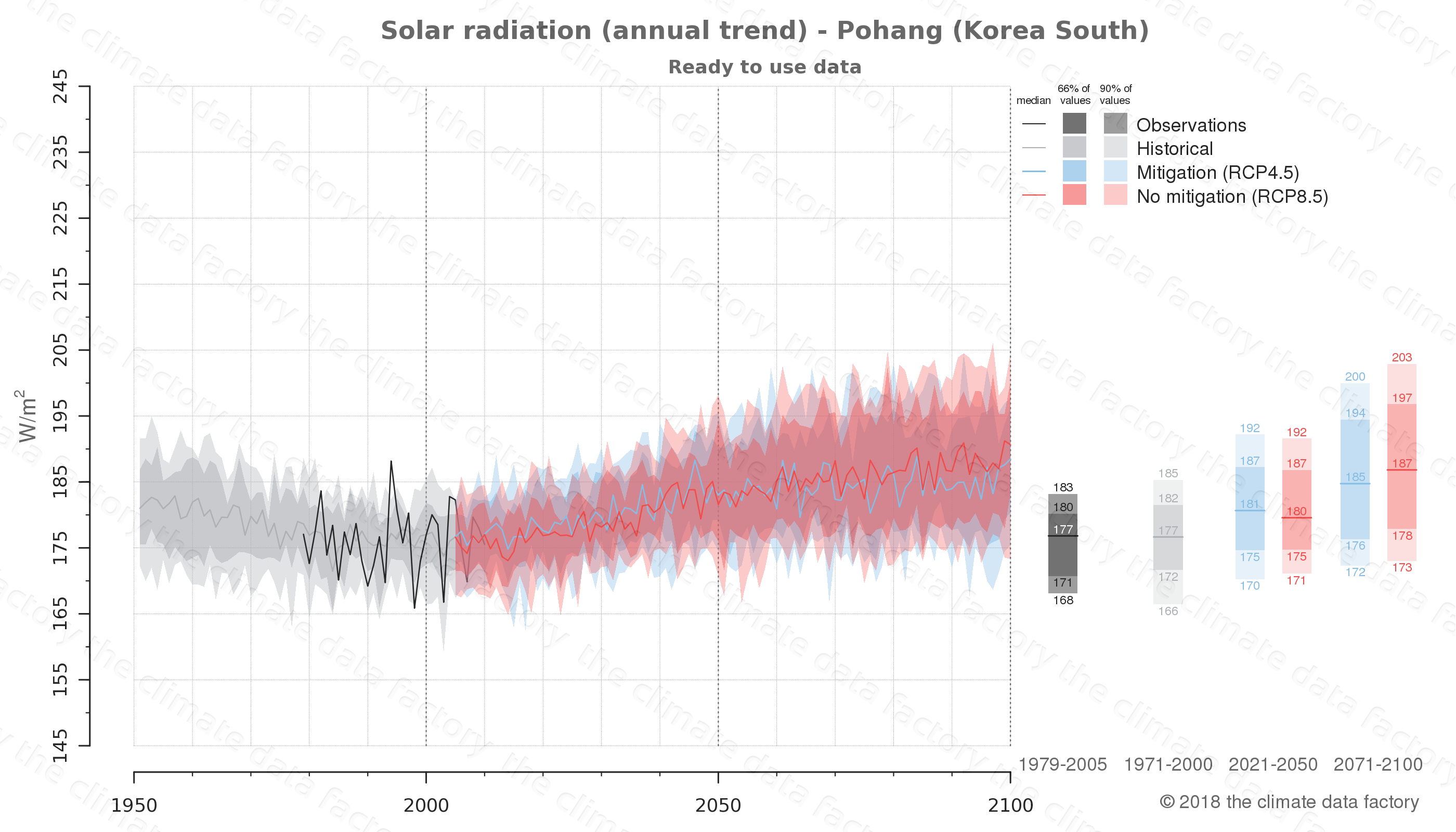 Graphic of projected solar radiation for Pohang (South Korea) under two climate change mitigation policy scenarios (RCP4.5, RCP8.5). Represented climate data are processed (bias-adjusted and quality controlled) data from IPCC models. https://theclimatedatafactory.com