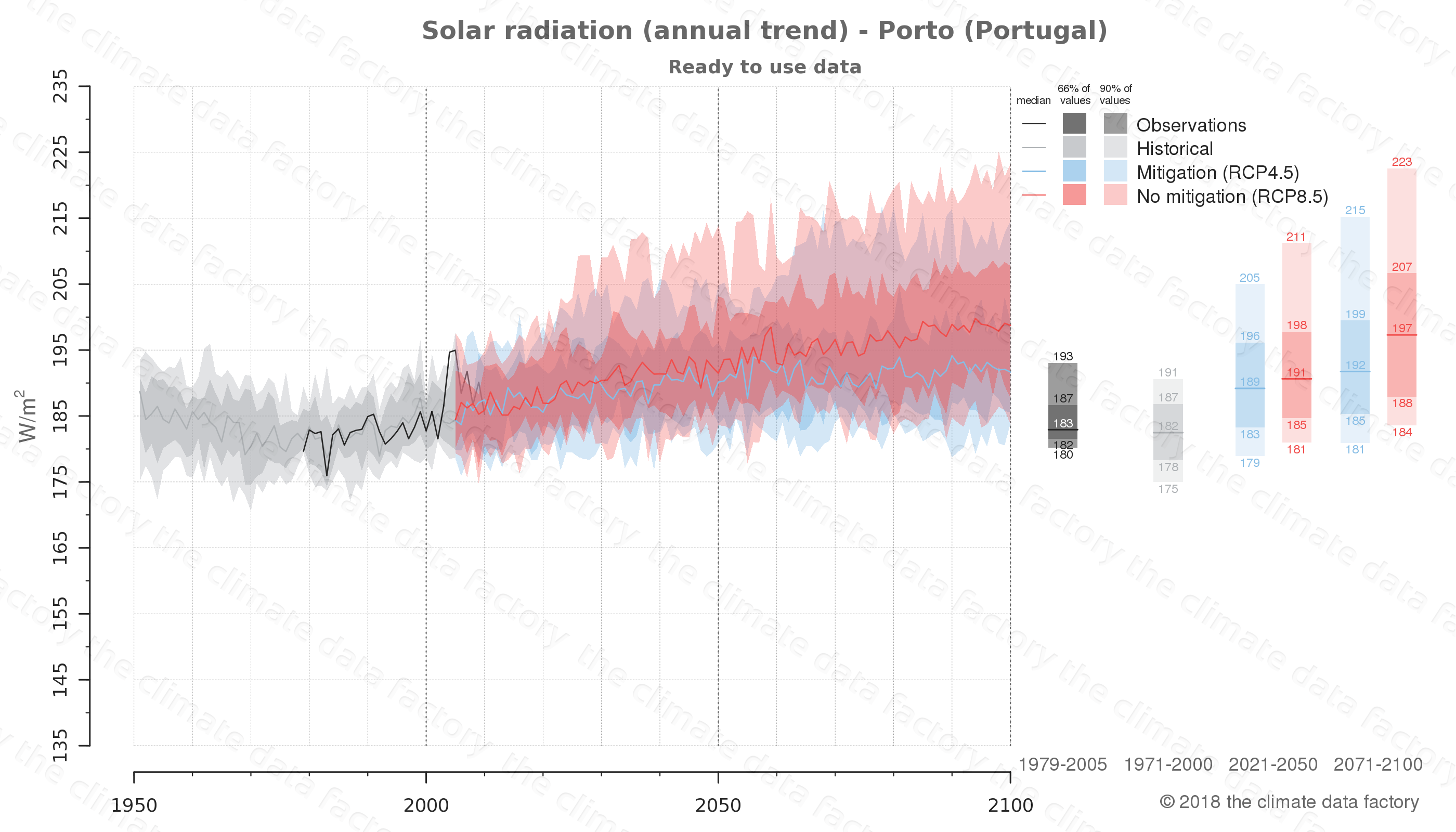 Graphic of projected solar radiation for Porto (Portugal) under two climate change mitigation policy scenarios (RCP4.5, RCP8.5). Represented climate data are processed (bias-adjusted and quality controlled) data from IPCC models. https://theclimatedatafactory.com