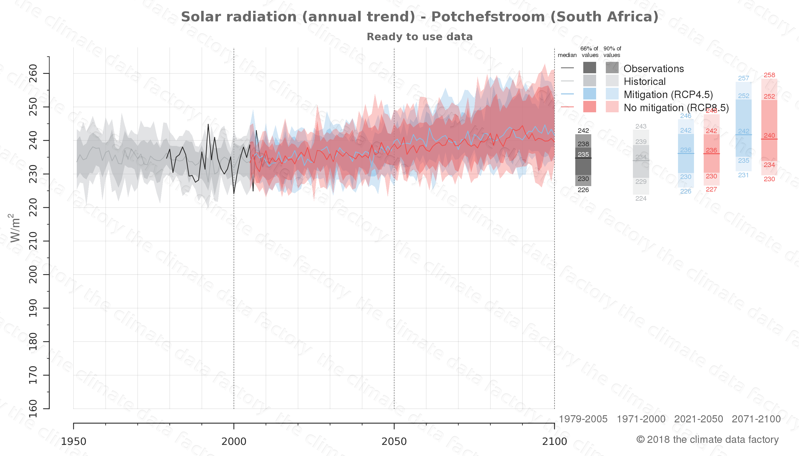 Graphic of projected solar radiation for Potchefstroom (South Africa) under two climate change mitigation policy scenarios (RCP4.5, RCP8.5). Represented climate data are processed (bias-adjusted and quality controlled) data from IPCC models. https://theclimatedatafactory.com