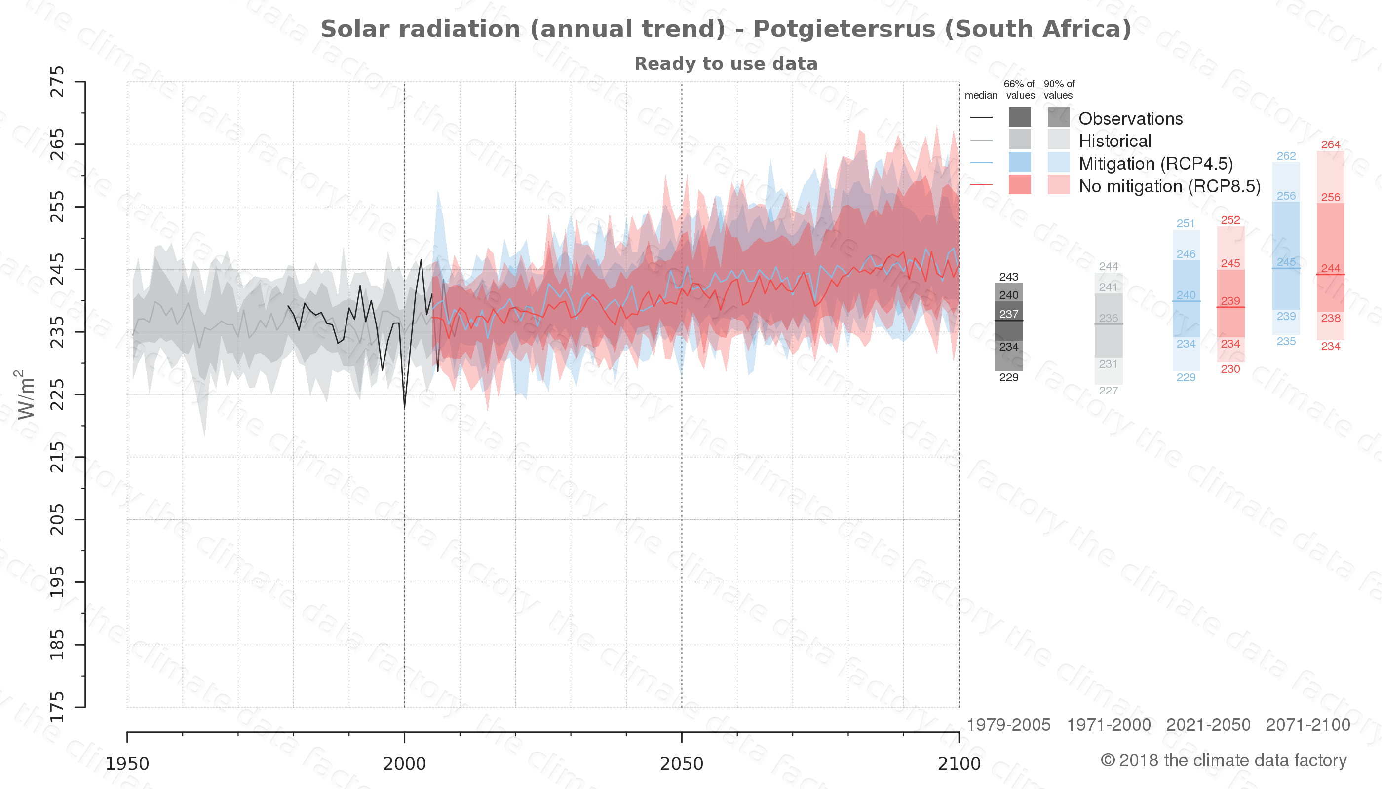 Graphic of projected solar radiation for Potgietersrus (South Africa) under two climate change mitigation policy scenarios (RCP4.5, RCP8.5). Represented climate data are processed (bias-adjusted and quality controlled) data from IPCC models. https://theclimatedatafactory.com