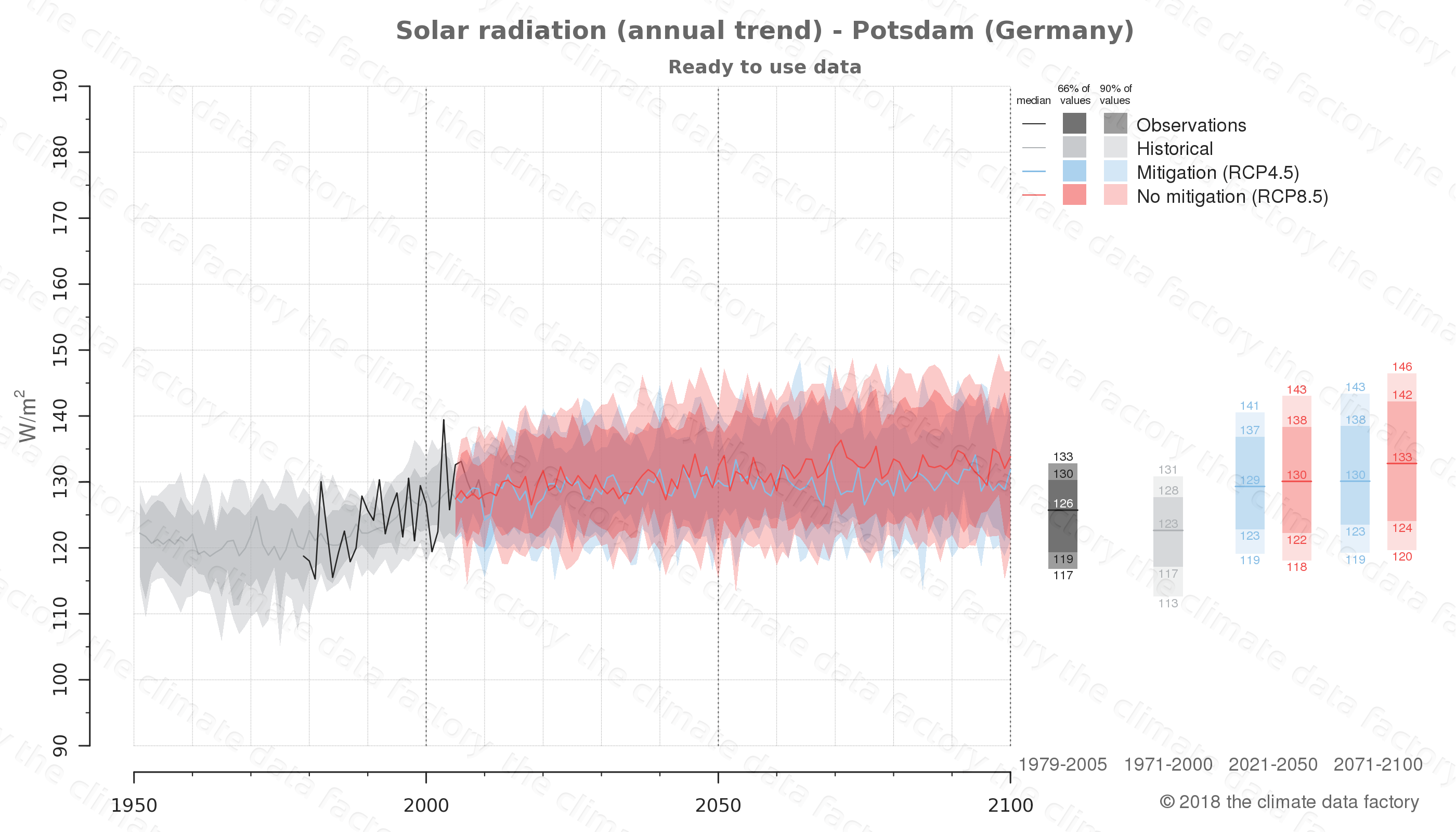 Graphic of projected solar radiation for Potsdam (Germany) under two climate change mitigation policy scenarios (RCP4.5, RCP8.5). Represented climate data are processed (bias-adjusted and quality controlled) data from IPCC models. https://theclimatedatafactory.com