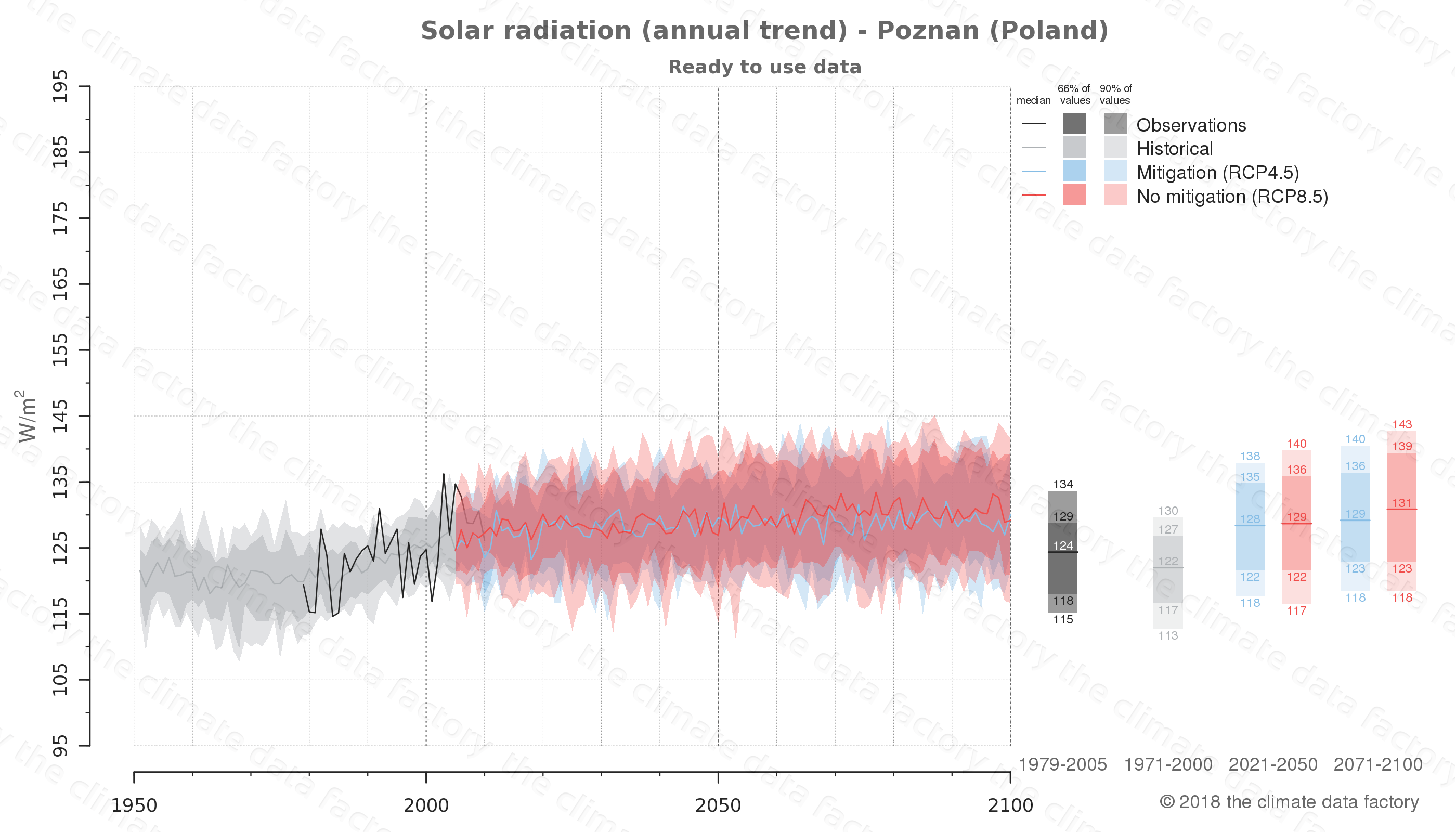 Graphic of projected solar radiation for Poznan (Poland) under two climate change mitigation policy scenarios (RCP4.5, RCP8.5). Represented climate data are processed (bias-adjusted and quality controlled) data from IPCC models. https://theclimatedatafactory.com