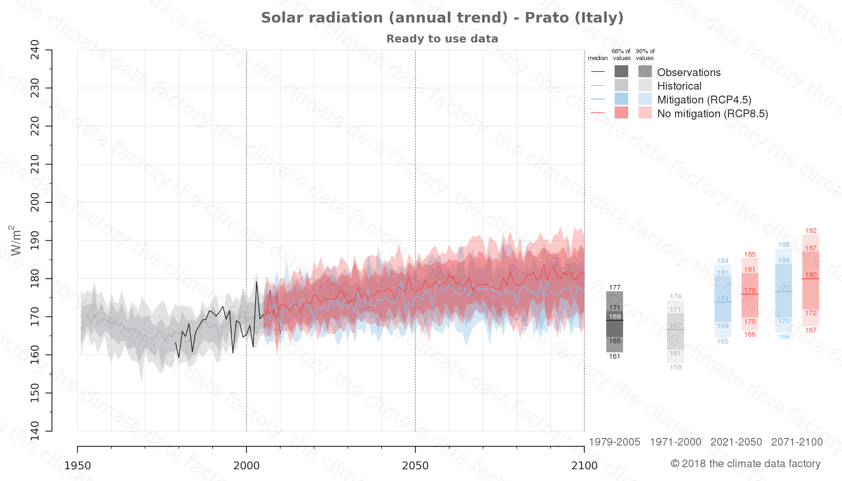 Graphic of projected solar radiation for Prato (Italy) under two climate change mitigation policy scenarios (RCP4.5, RCP8.5). Represented climate data are processed (bias-adjusted and quality controlled) data from IPCC models. https://theclimatedatafactory.com