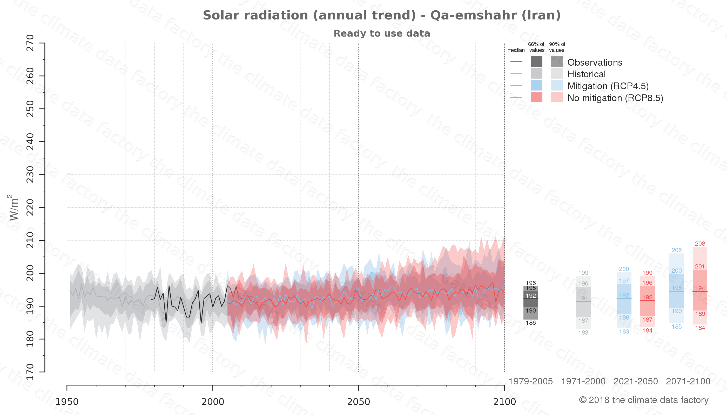 Graphic of projected solar radiation for Qa-emshahr (Iran) under two climate change mitigation policy scenarios (RCP4.5, RCP8.5). Represented climate data are processed (bias-adjusted and quality controlled) data from IPCC models. https://theclimatedatafactory.com