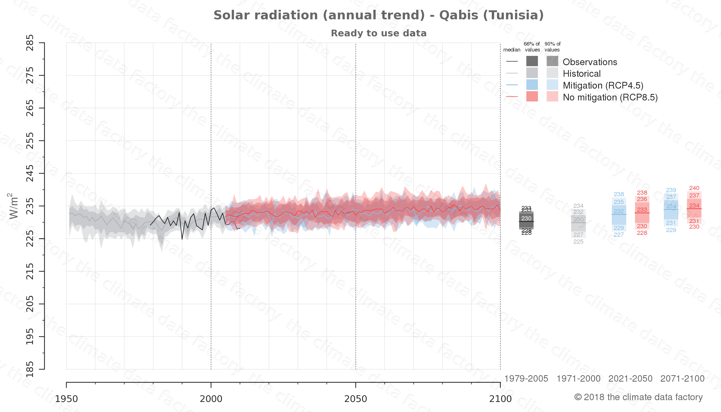 Graphic of projected solar radiation for Qabis (Tunisia) under two climate change mitigation policy scenarios (RCP4.5, RCP8.5). Represented climate data are processed (bias-adjusted and quality controlled) data from IPCC models. https://theclimatedatafactory.com