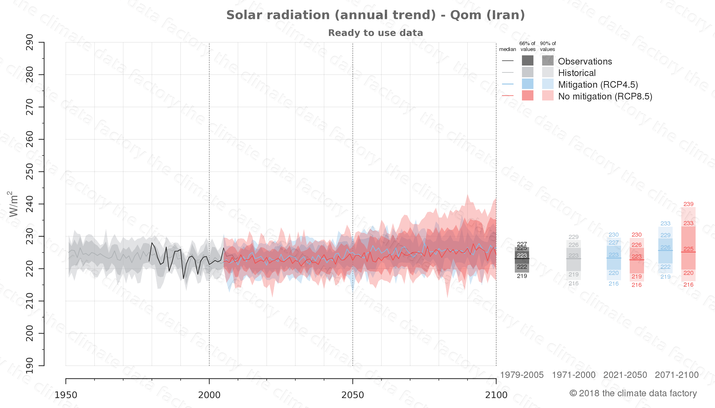 Graphic of projected solar radiation for Qom (Iran) under two climate change mitigation policy scenarios (RCP4.5, RCP8.5). Represented climate data are processed (bias-adjusted and quality controlled) data from IPCC models. https://theclimatedatafactory.com