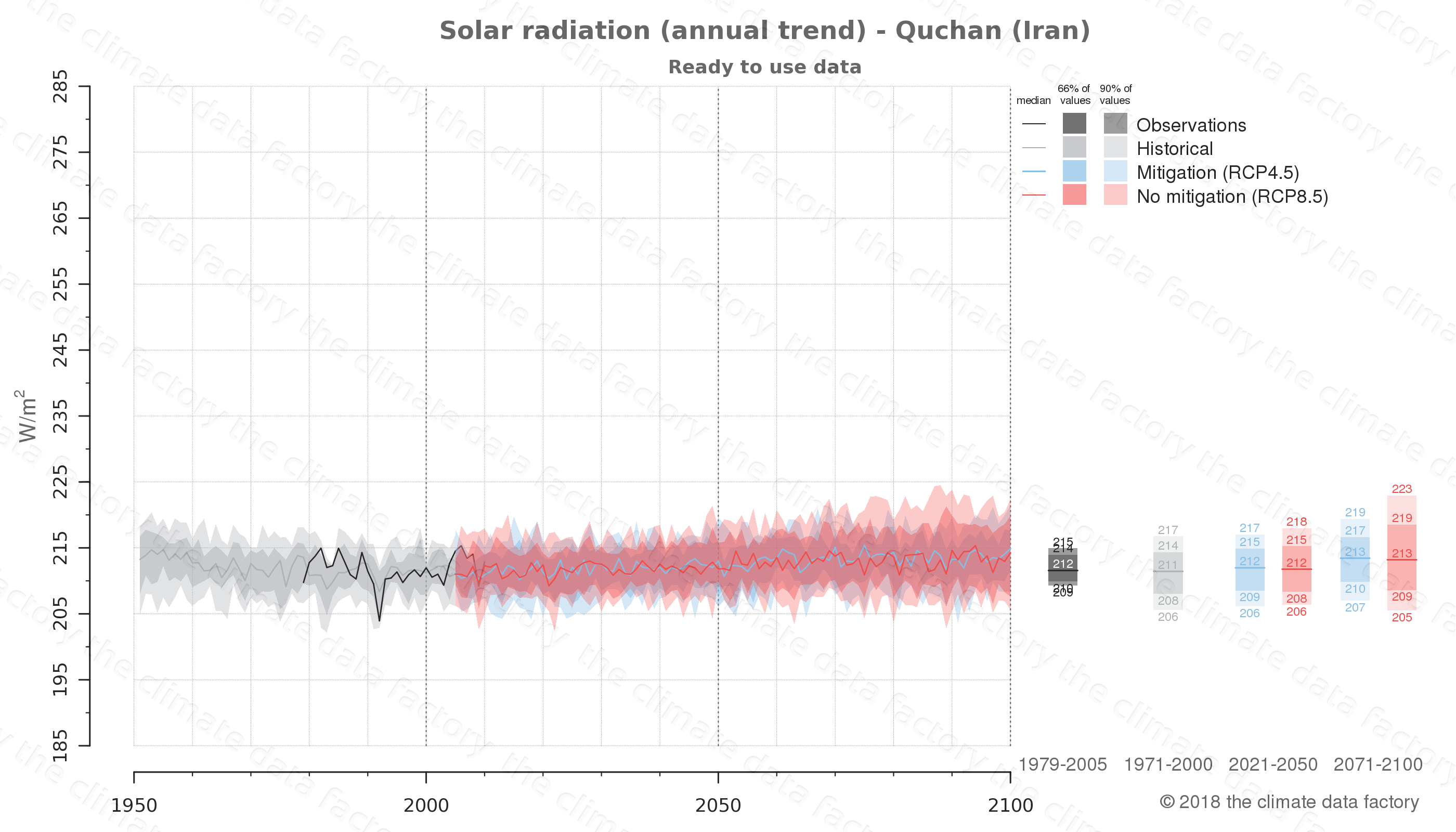 Graphic of projected solar radiation for Quchan (Iran) under two climate change mitigation policy scenarios (RCP4.5, RCP8.5). Represented climate data are processed (bias-adjusted and quality controlled) data from IPCC models. https://theclimatedatafactory.com