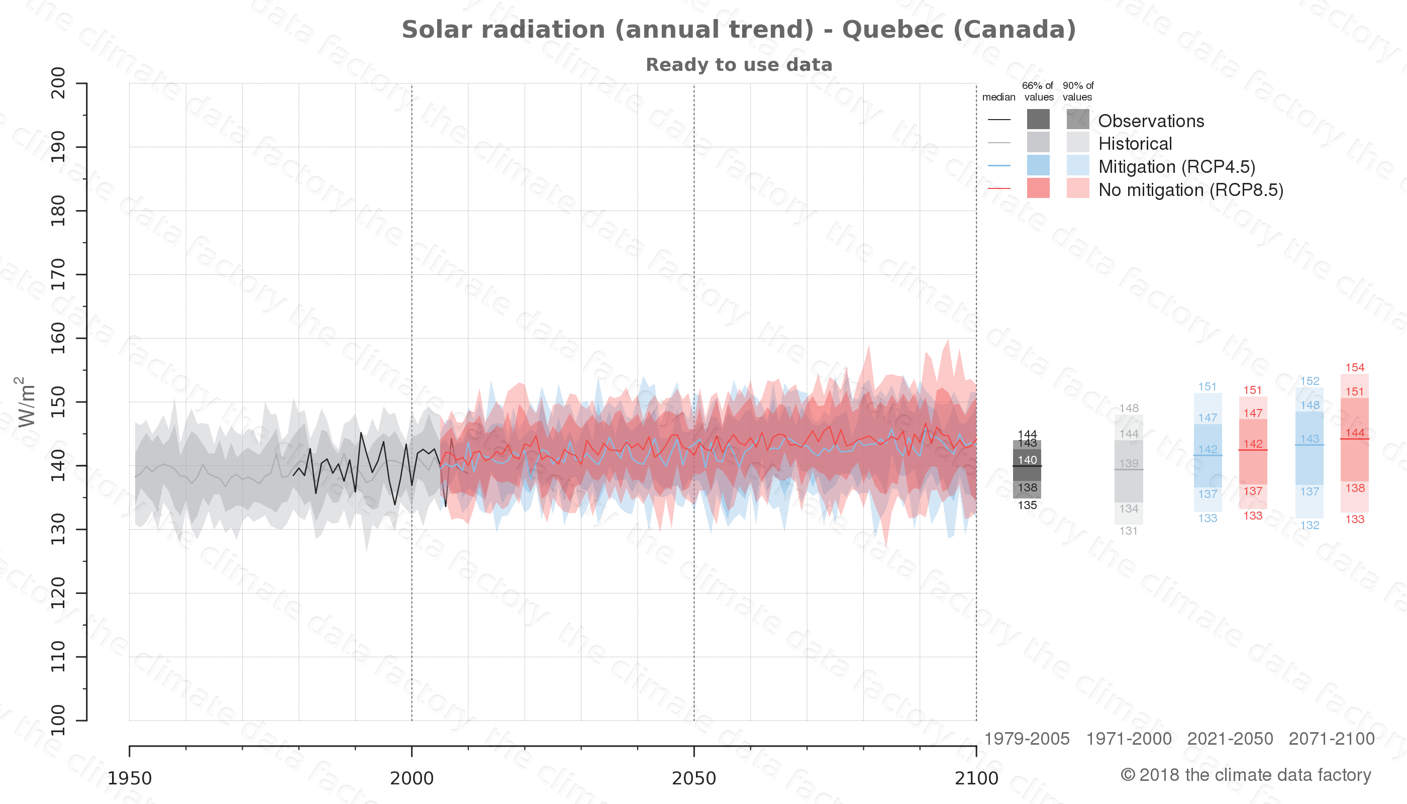 Graphic of projected solar radiation for Quebec (Canada) under two climate change mitigation policy scenarios (RCP4.5, RCP8.5). Represented climate data are processed (bias-adjusted and quality controlled) data from IPCC models. https://theclimatedatafactory.com