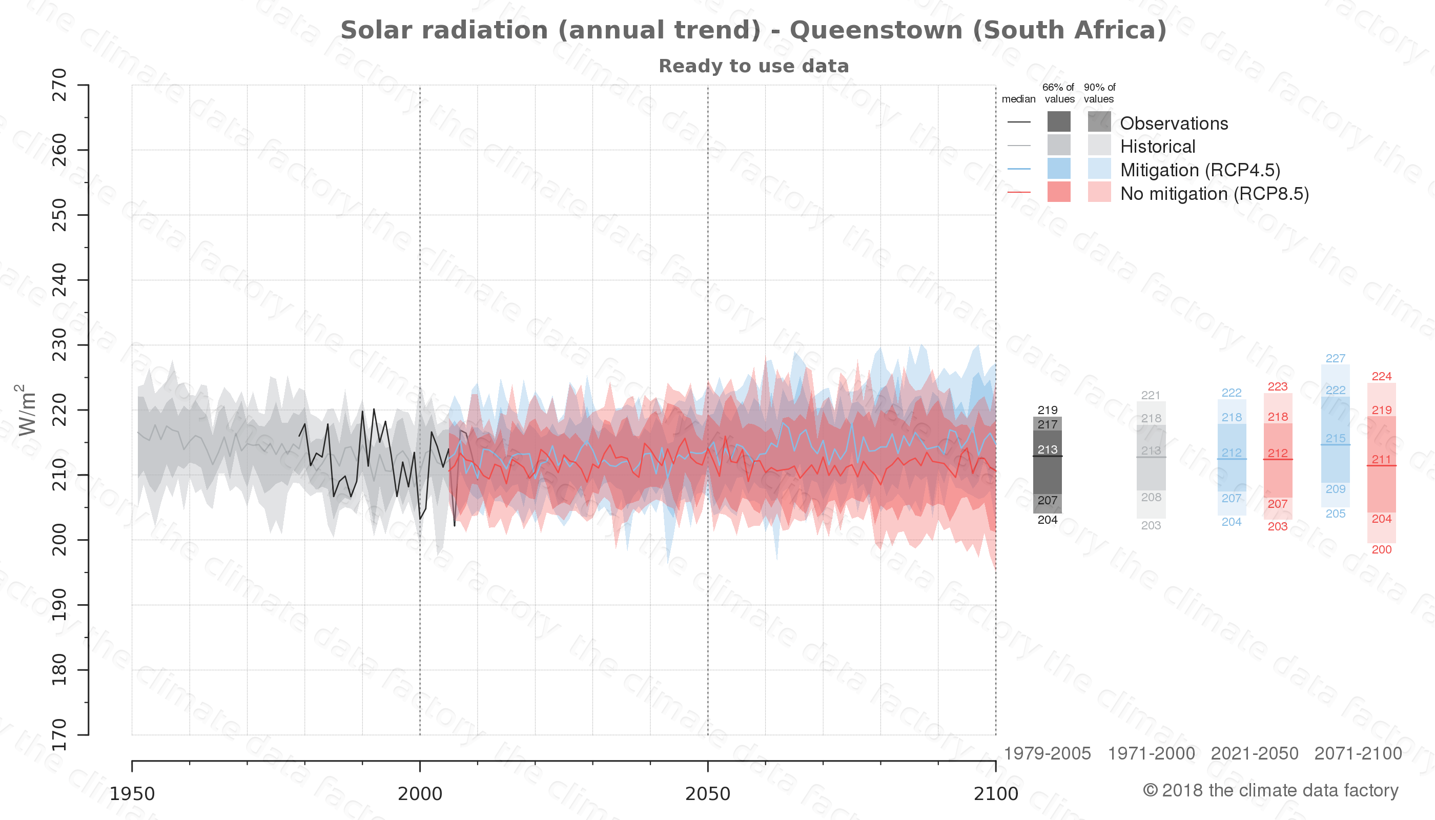 Graphic of projected solar radiation for Queenstown (South Africa) under two climate change mitigation policy scenarios (RCP4.5, RCP8.5). Represented climate data are processed (bias-adjusted and quality controlled) data from IPCC models. https://theclimatedatafactory.com