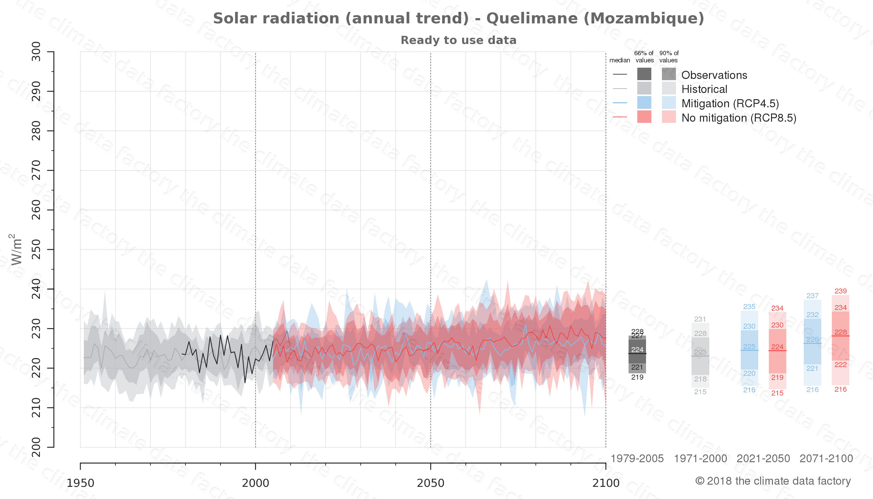 Graphic of projected solar radiation for Quelimane (Mozambique) under two climate change mitigation policy scenarios (RCP4.5, RCP8.5). Represented climate data are processed (bias-adjusted and quality controlled) data from IPCC models. https://theclimatedatafactory.com