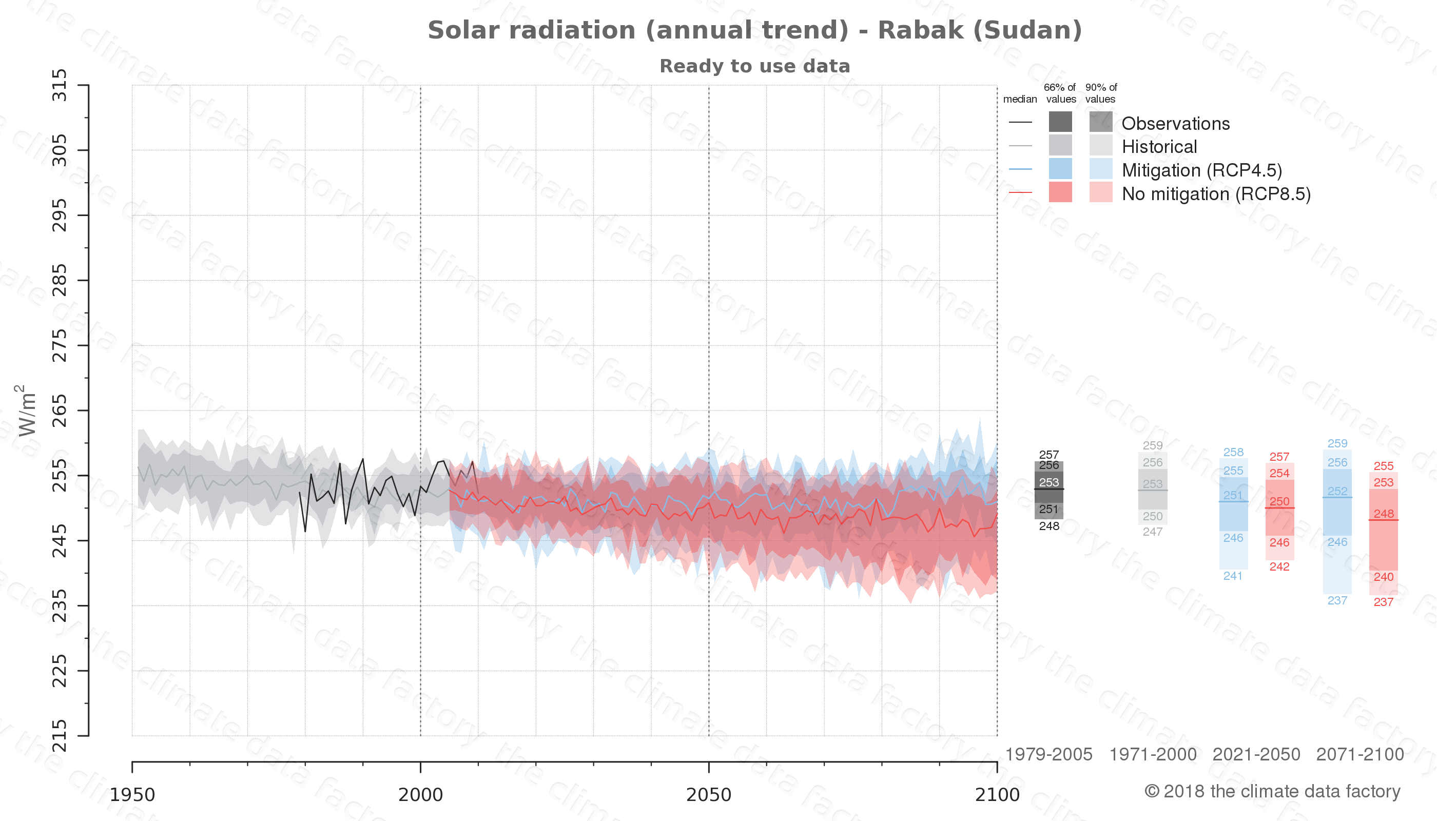 Graphic of projected solar radiation for Rabak (Sudan) under two climate change mitigation policy scenarios (RCP4.5, RCP8.5). Represented climate data are processed (bias-adjusted and quality controlled) data from IPCC models. https://theclimatedatafactory.com
