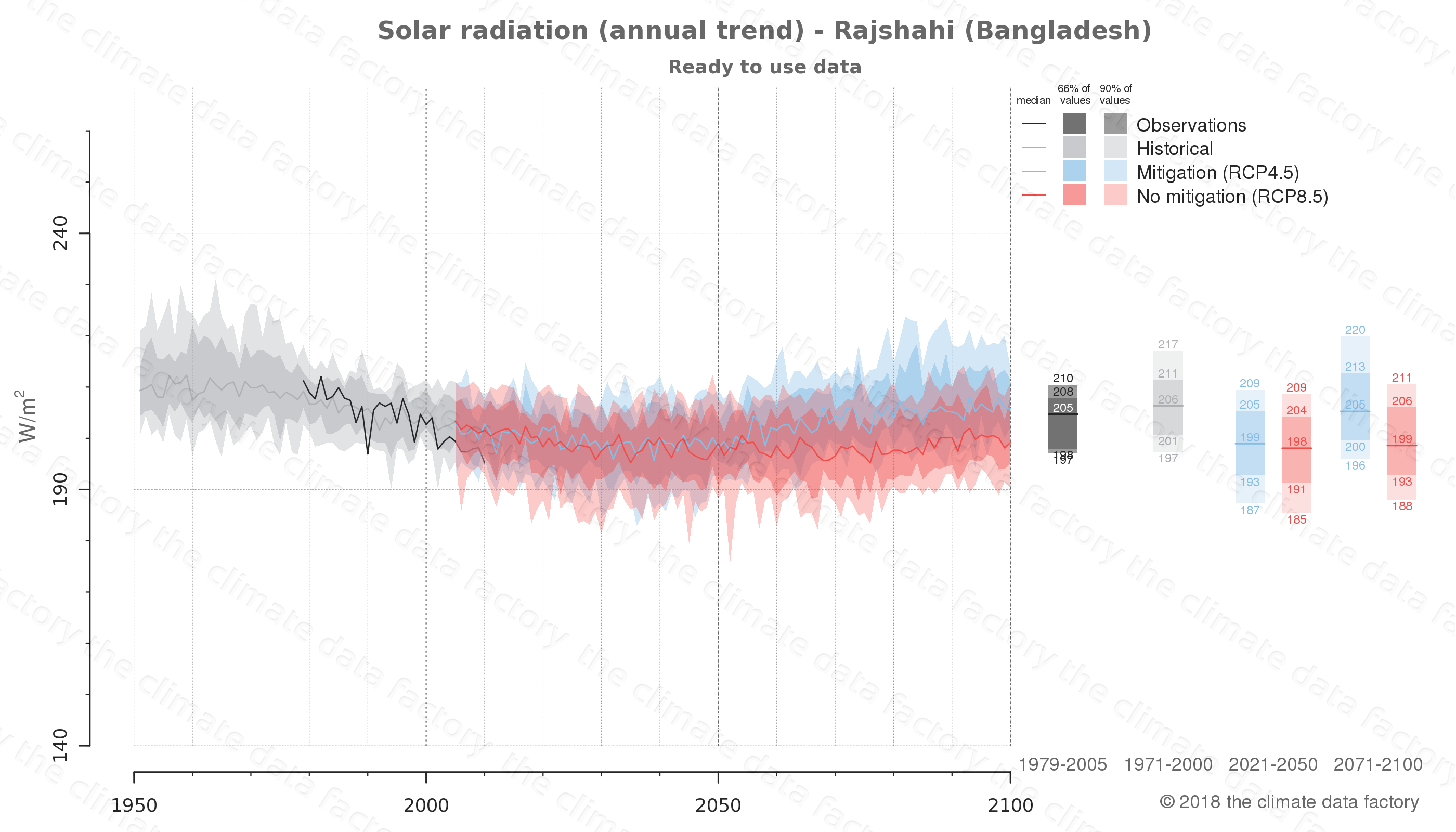 Graphic of projected solar radiation for Rajshahi (Bangladesh) under two climate change mitigation policy scenarios (RCP4.5, RCP8.5). Represented climate data are processed (bias-adjusted and quality controlled) data from IPCC models. https://theclimatedatafactory.com