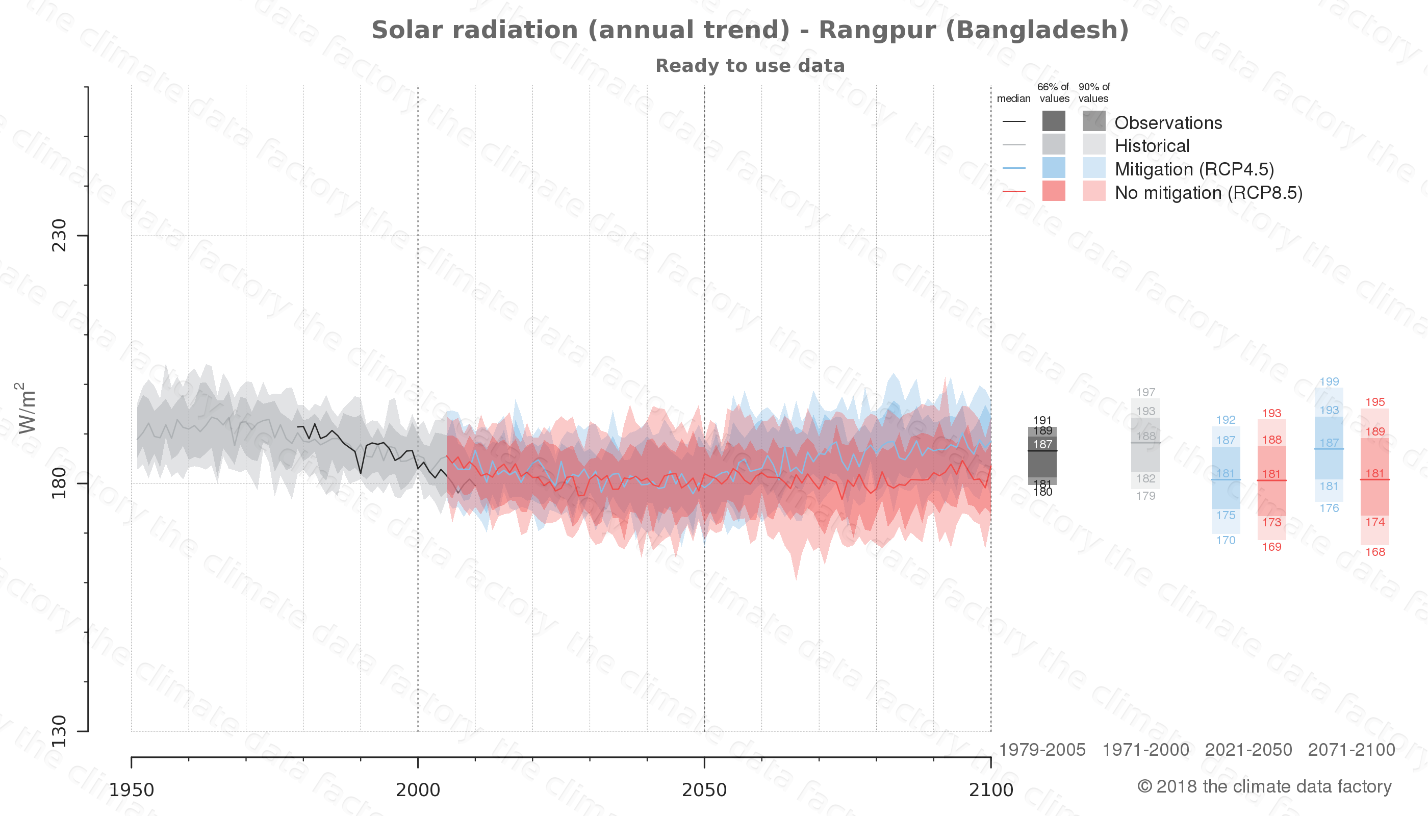 Graphic of projected solar radiation for Rangpur (Bangladesh) under two climate change mitigation policy scenarios (RCP4.5, RCP8.5). Represented climate data are processed (bias-adjusted and quality controlled) data from IPCC models. https://theclimatedatafactory.com