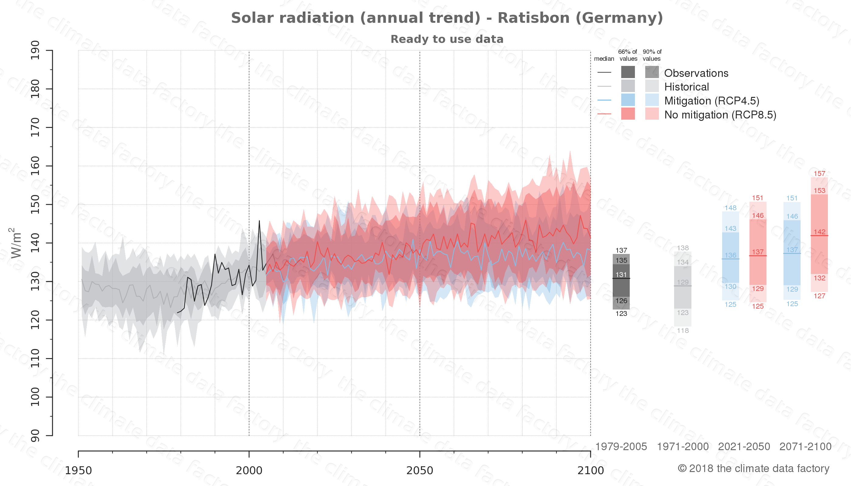 Graphic of projected solar radiation for Ratisbon (Germany) under two climate change mitigation policy scenarios (RCP4.5, RCP8.5). Represented climate data are processed (bias-adjusted and quality controlled) data from IPCC models. https://theclimatedatafactory.com