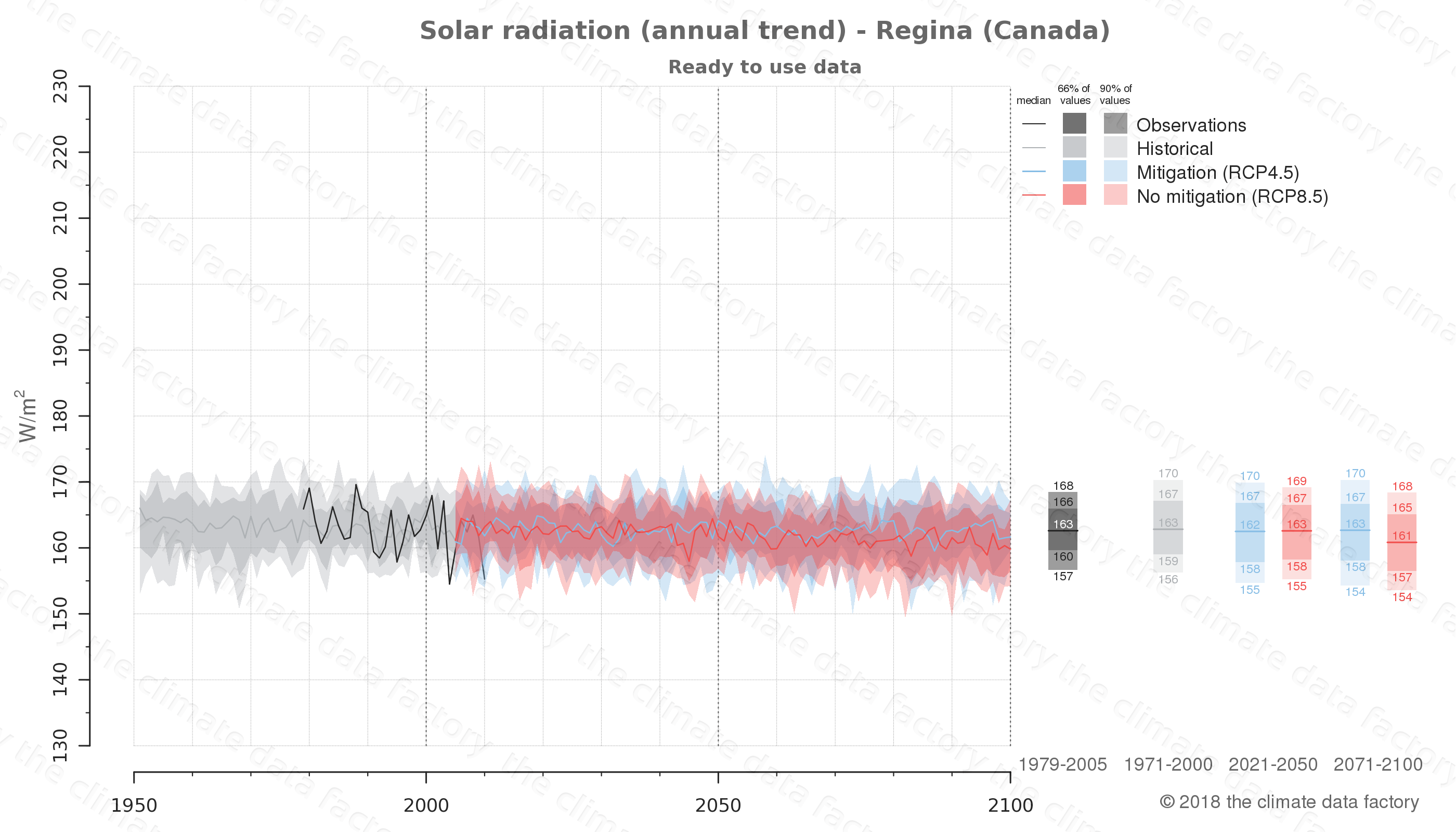 Graphic of projected solar radiation for Regina (Canada) under two climate change mitigation policy scenarios (RCP4.5, RCP8.5). Represented climate data are processed (bias-adjusted and quality controlled) data from IPCC models. https://theclimatedatafactory.com