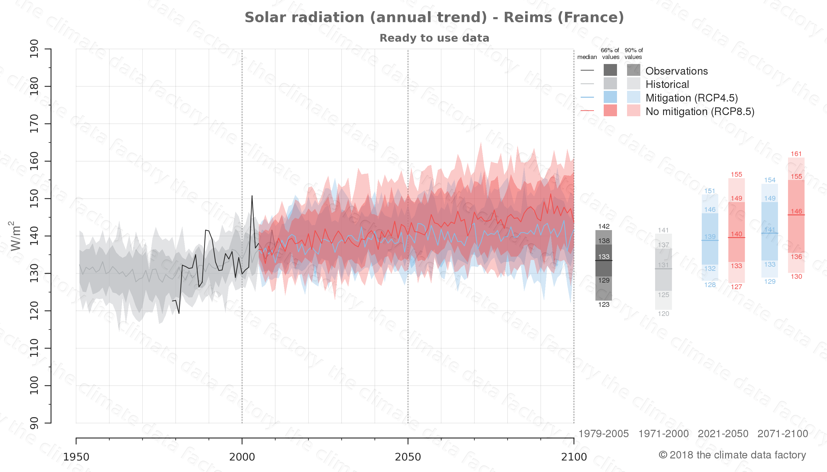 Graphic of projected solar radiation for Reims (France) under two climate change mitigation policy scenarios (RCP4.5, RCP8.5). Represented climate data are processed (bias-adjusted and quality controlled) data from IPCC models. https://theclimatedatafactory.com