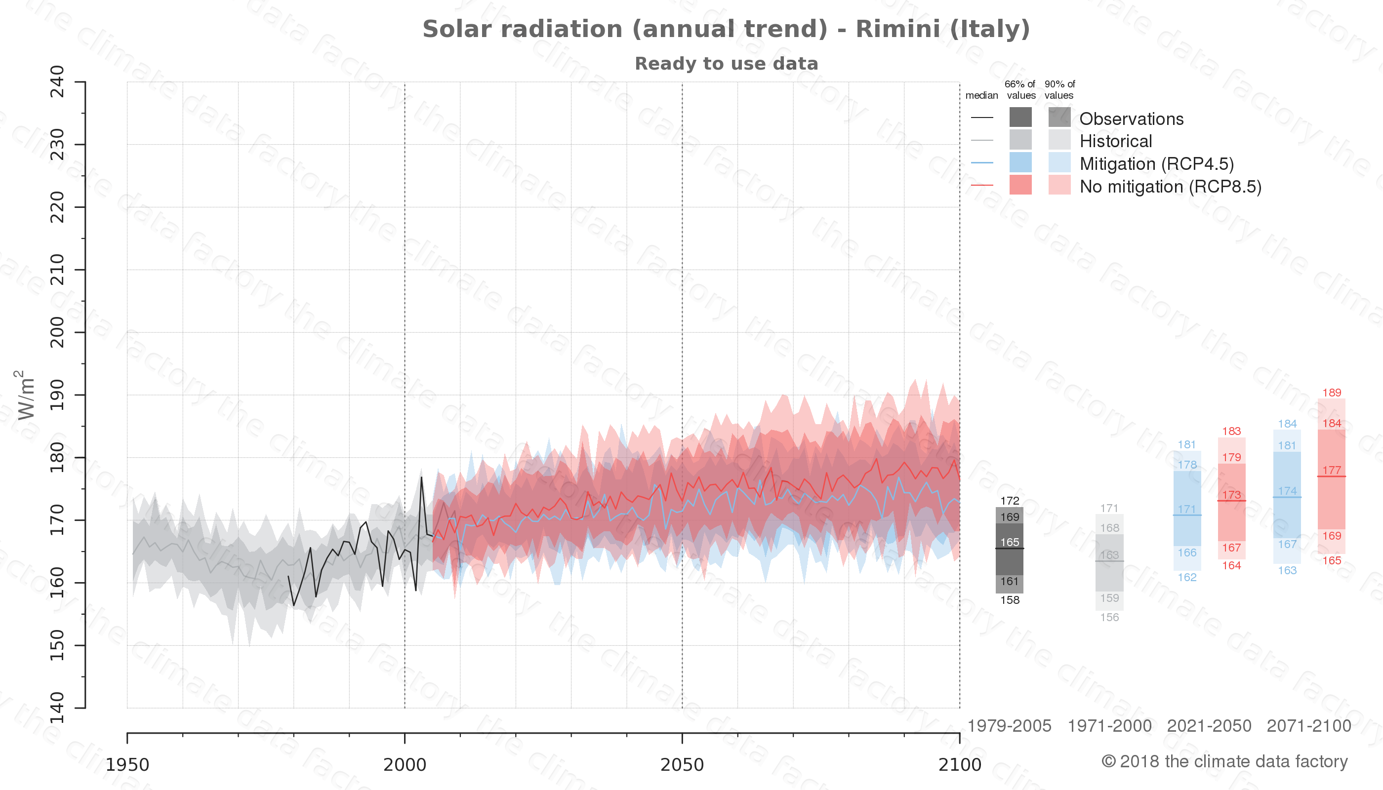 Graphic of projected solar radiation for Rimini (Italy) under two climate change mitigation policy scenarios (RCP4.5, RCP8.5). Represented climate data are processed (bias-adjusted and quality controlled) data from IPCC models. https://theclimatedatafactory.com