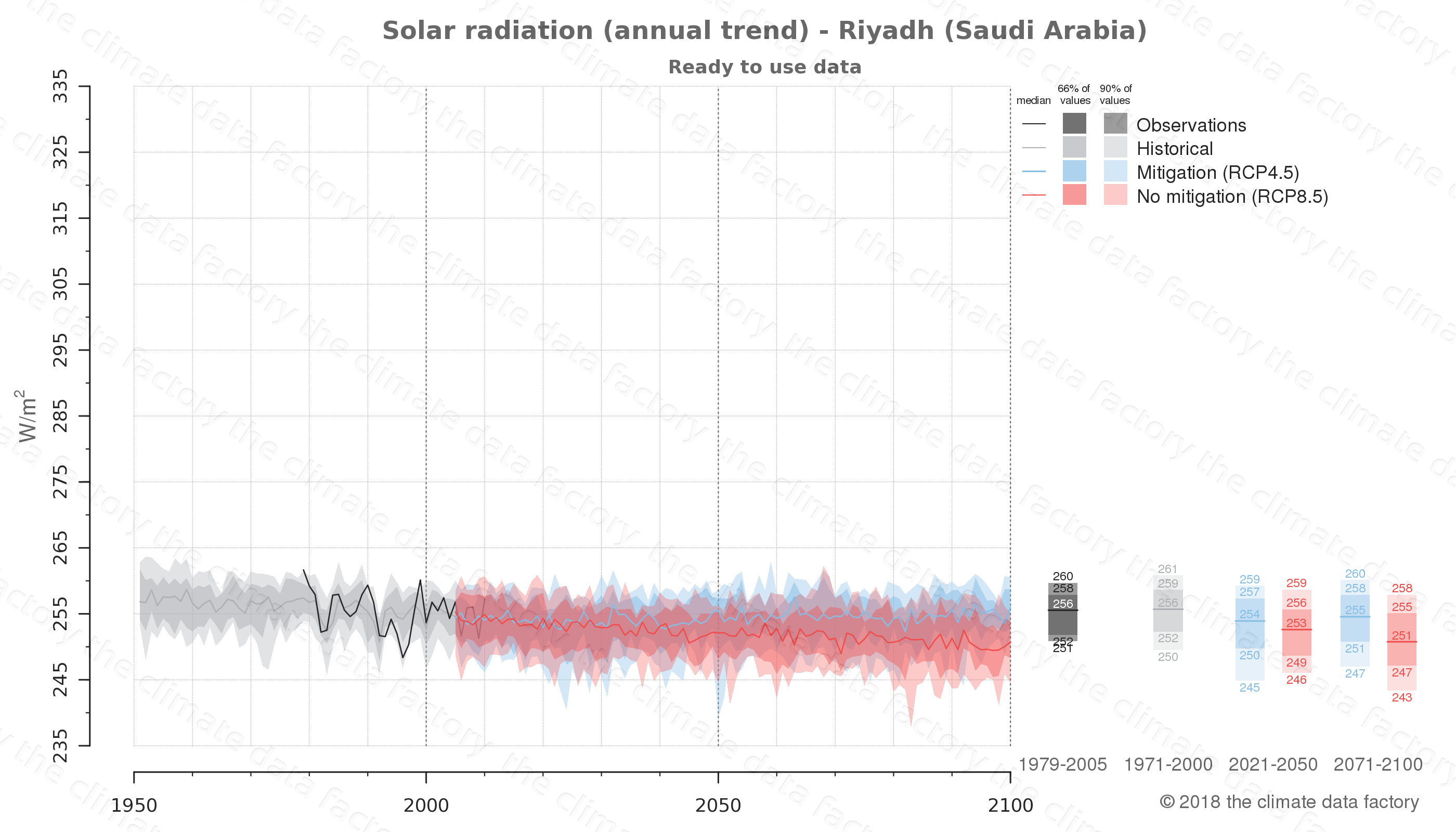 Graphic of projected solar radiation for Riyadh (Saudi Arabia) under two climate change mitigation policy scenarios (RCP4.5, RCP8.5). Represented climate data are processed (bias-adjusted and quality controlled) data from IPCC models. https://theclimatedatafactory.com