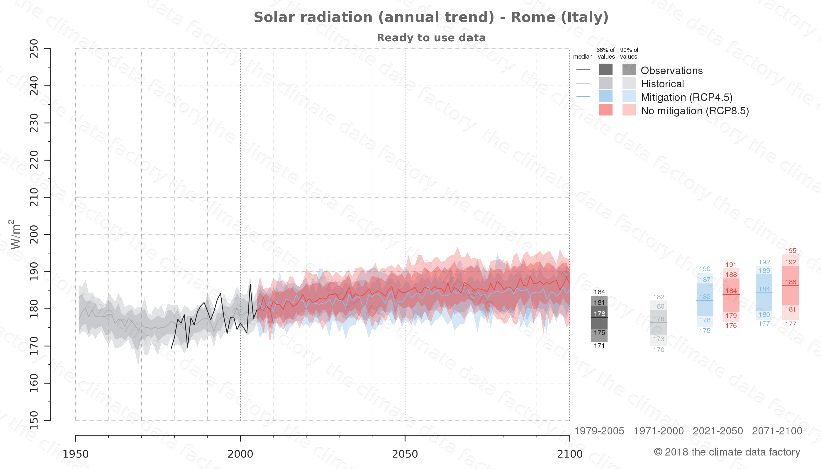 Graphic of projected solar radiation for Rome (Italy) under two climate change mitigation policy scenarios (RCP4.5, RCP8.5). Represented climate data are processed (bias-adjusted and quality controlled) data from IPCC models. https://theclimatedatafactory.com