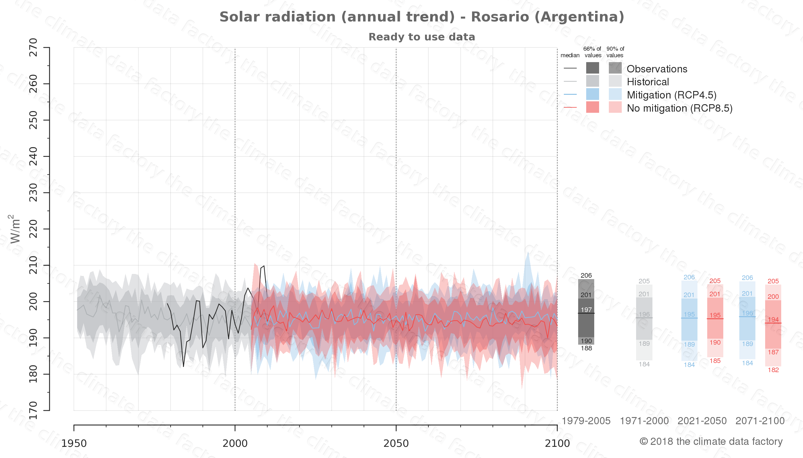 Graphic of projected solar radiation for Rosario (Argentina) under two climate change mitigation policy scenarios (RCP4.5, RCP8.5). Represented climate data are processed (bias-adjusted and quality controlled) data from IPCC models. https://theclimatedatafactory.com