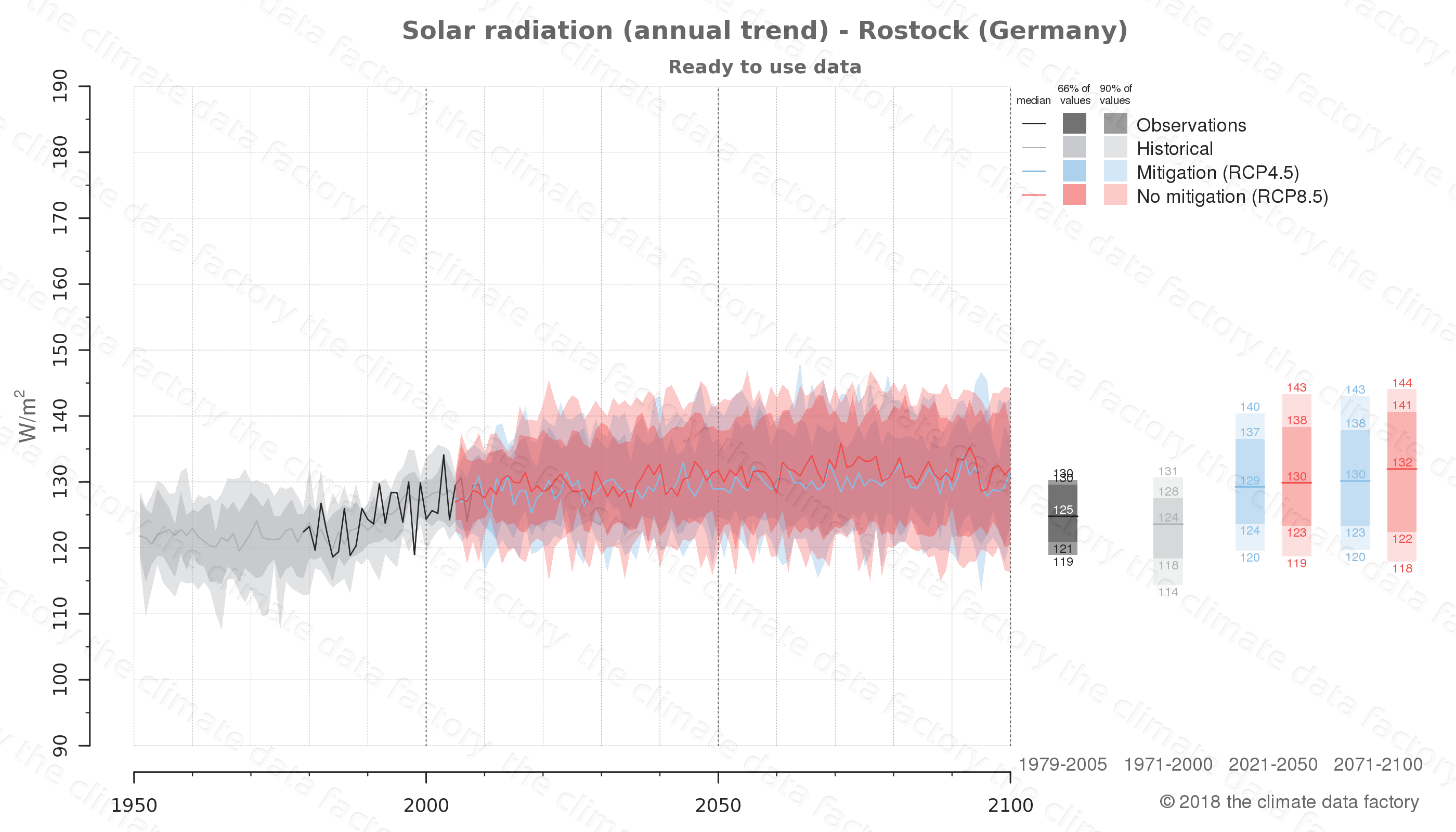 Graphic of projected solar radiation for Rostock (Germany) under two climate change mitigation policy scenarios (RCP4.5, RCP8.5). Represented climate data are processed (bias-adjusted and quality controlled) data from IPCC models. https://theclimatedatafactory.com