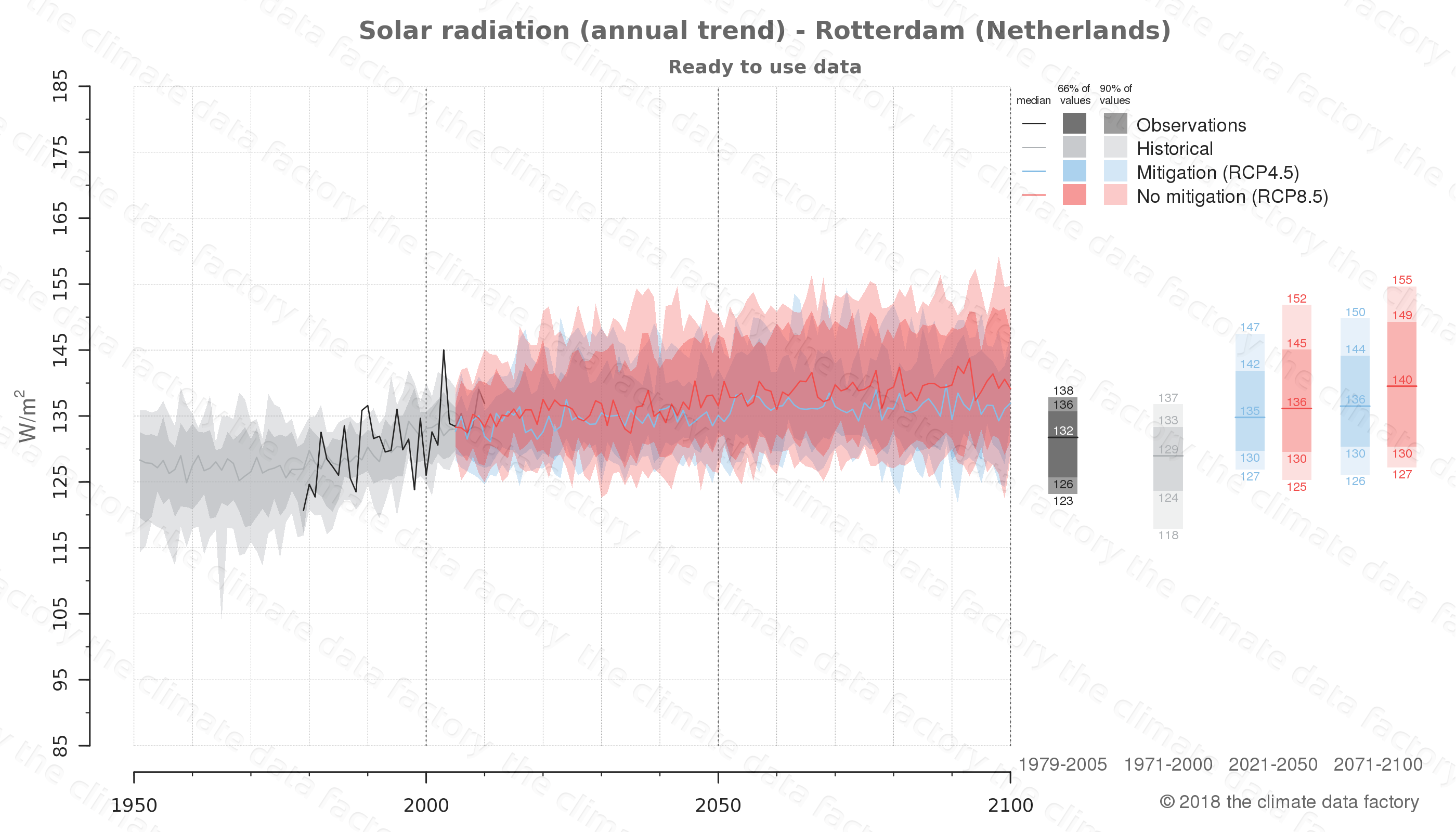 Graphic of projected solar radiation for Rotterdam (Netherlands) under two climate change mitigation policy scenarios (RCP4.5, RCP8.5). Represented climate data are processed (bias-adjusted and quality controlled) data from IPCC models. https://theclimatedatafactory.com