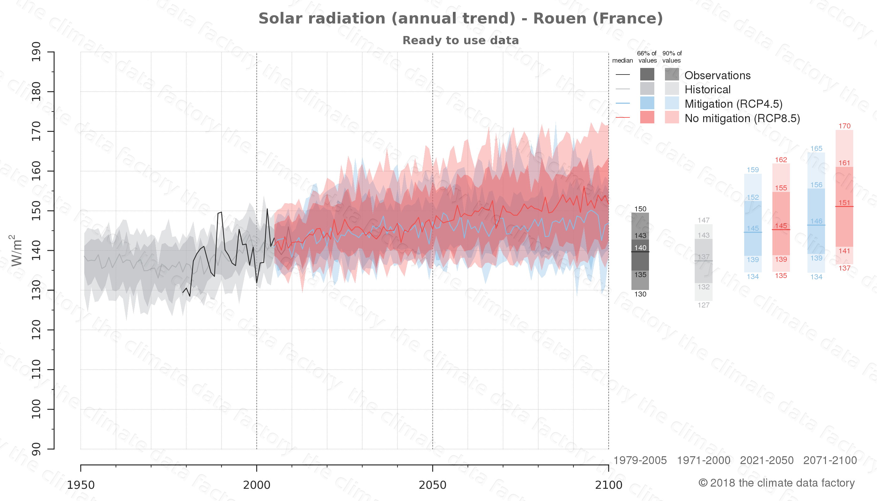 Graphic of projected solar radiation for Rouen (France) under two climate change mitigation policy scenarios (RCP4.5, RCP8.5). Represented climate data are processed (bias-adjusted and quality controlled) data from IPCC models. https://theclimatedatafactory.com