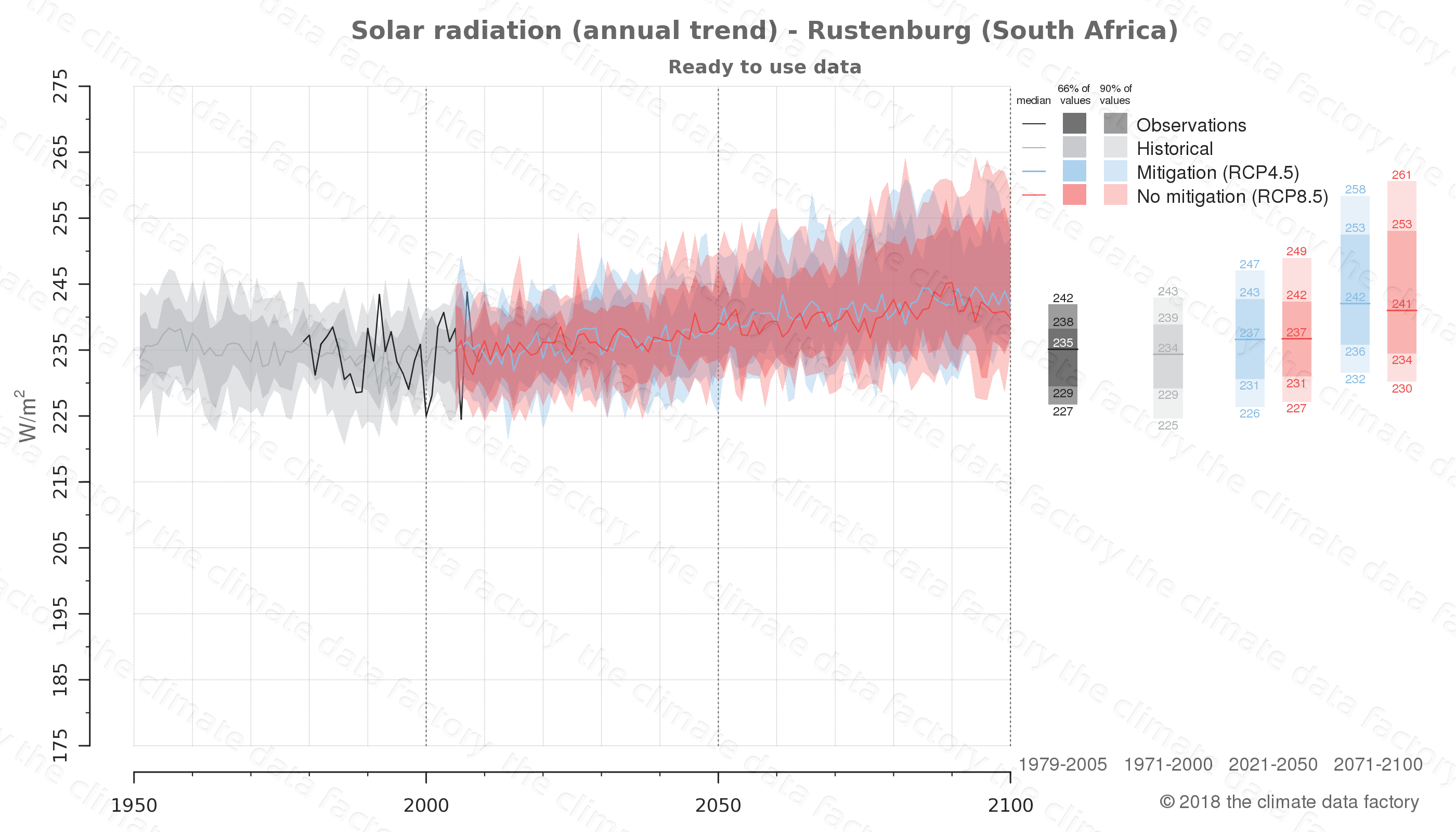 Graphic of projected solar radiation for Rustenburg (South Africa) under two climate change mitigation policy scenarios (RCP4.5, RCP8.5). Represented climate data are processed (bias-adjusted and quality controlled) data from IPCC models. https://theclimatedatafactory.com