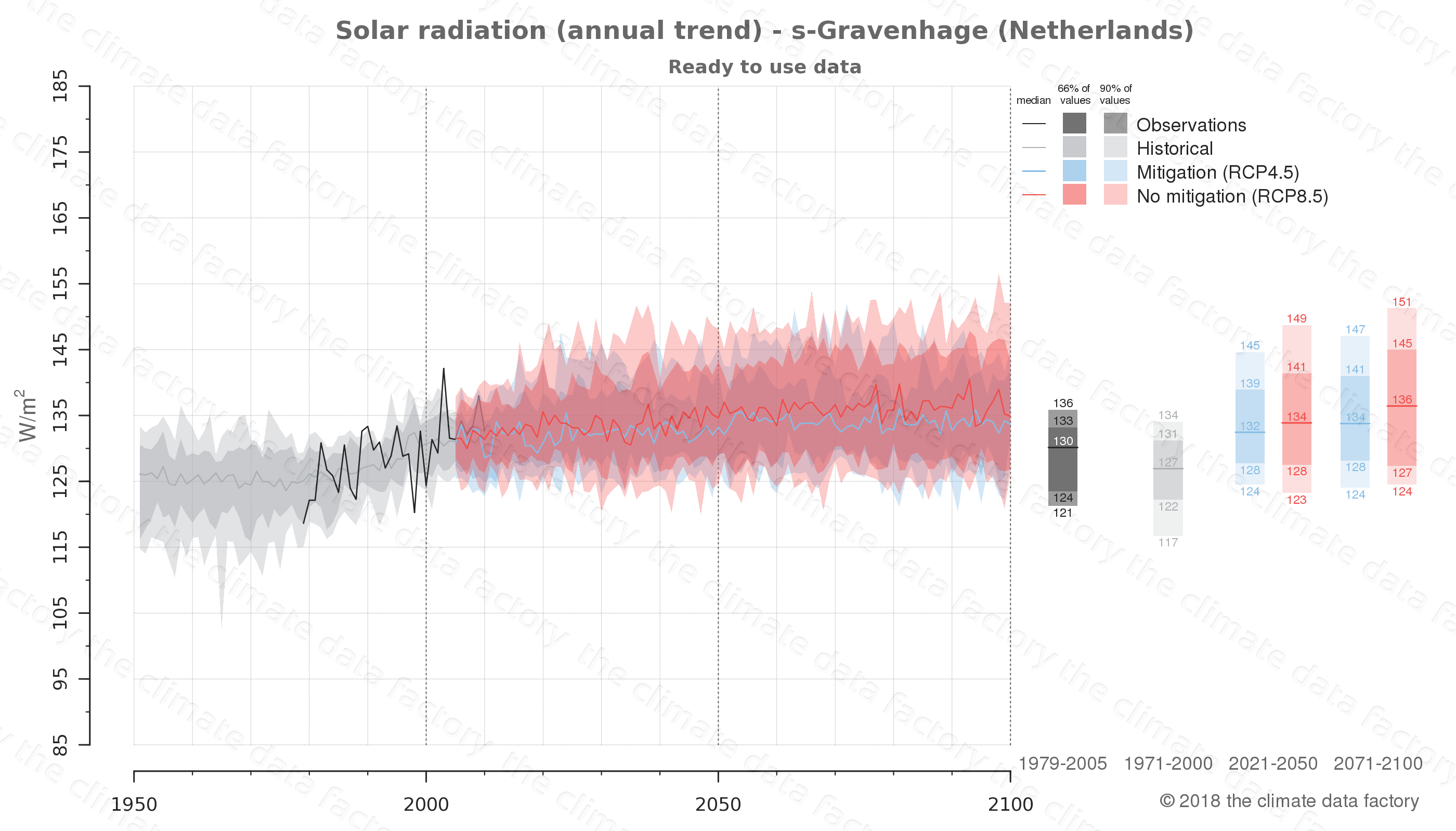 Graphic of projected solar radiation for s-Gravenhage (Netherlands) under two climate change mitigation policy scenarios (RCP4.5, RCP8.5). Represented climate data are processed (bias-adjusted and quality controlled) data from IPCC models. https://theclimatedatafactory.com
