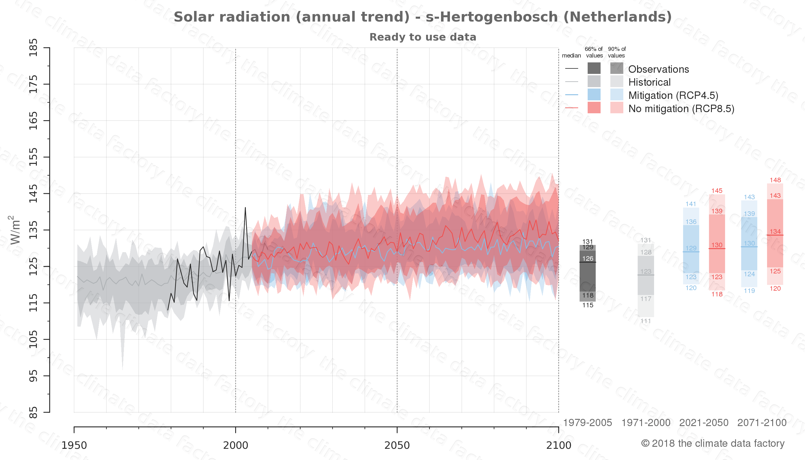 Graphic of projected solar radiation for s-Hertogenbosch (Netherlands) under two climate change mitigation policy scenarios (RCP4.5, RCP8.5). Represented climate data are processed (bias-adjusted and quality controlled) data from IPCC models. https://theclimatedatafactory.com