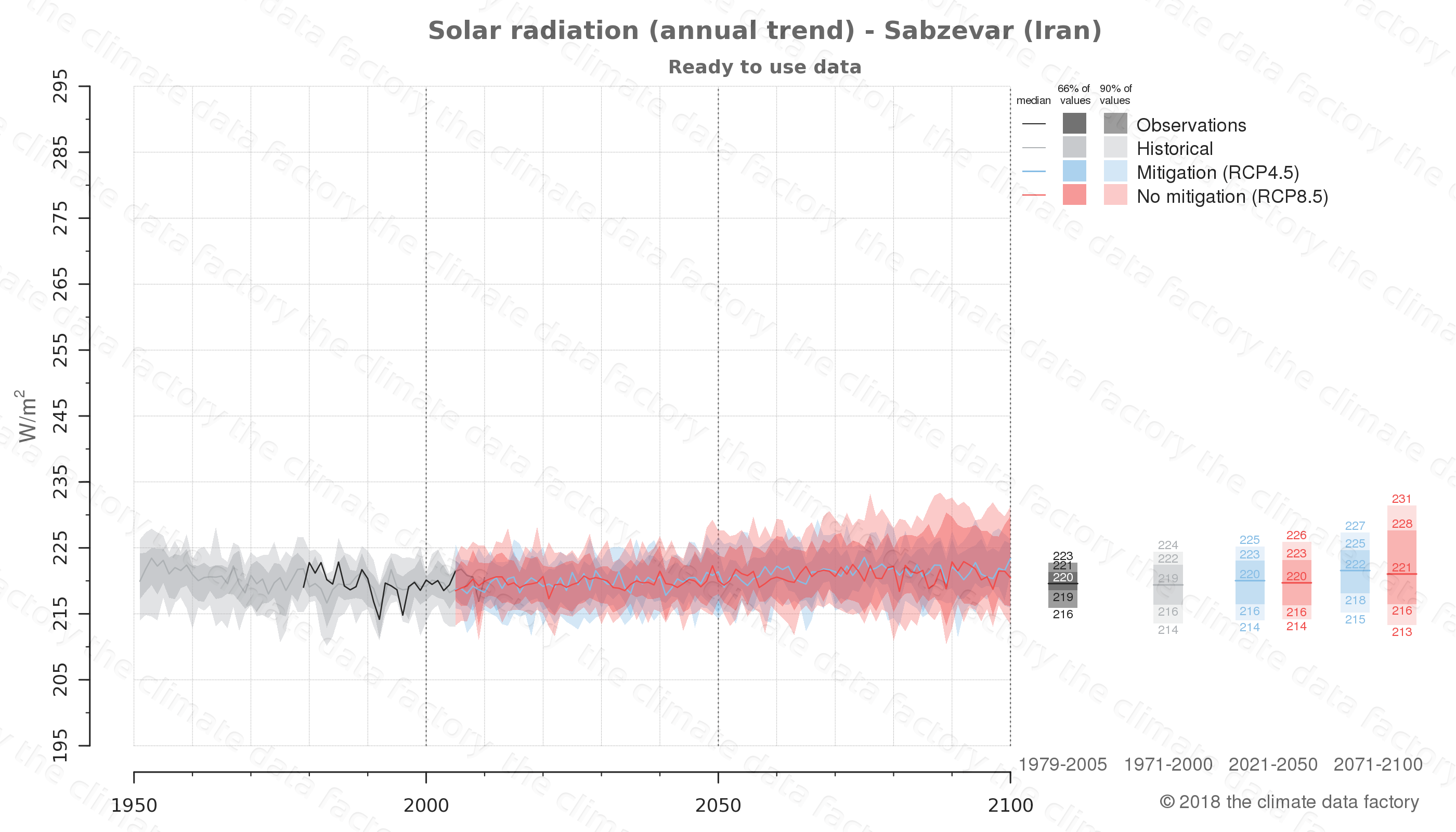 Graphic of projected solar radiation for Sabzevar (Iran) under two climate change mitigation policy scenarios (RCP4.5, RCP8.5). Represented climate data are processed (bias-adjusted and quality controlled) data from IPCC models. https://theclimatedatafactory.com