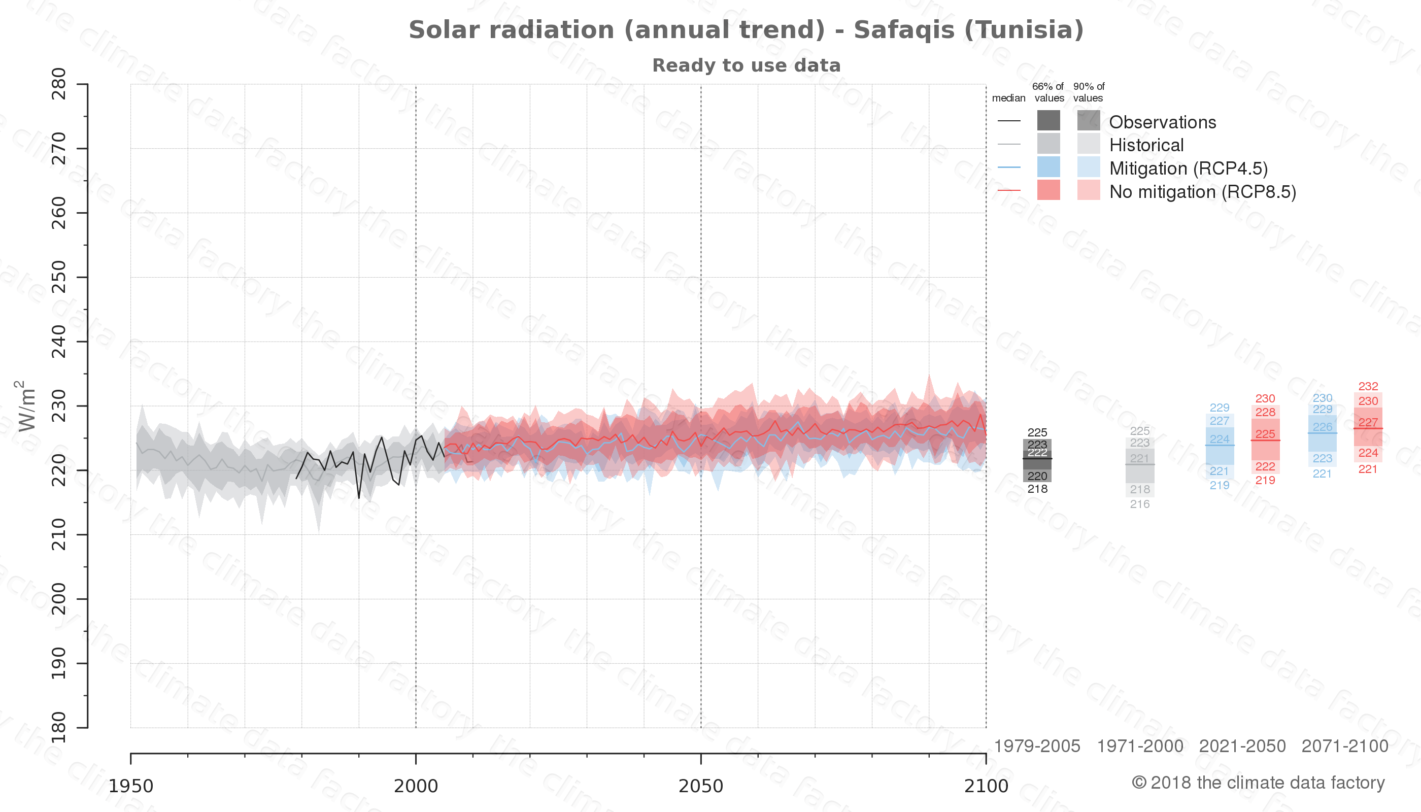 Graphic of projected solar radiation for Safaqis (Tunisia) under two climate change mitigation policy scenarios (RCP4.5, RCP8.5). Represented climate data are processed (bias-adjusted and quality controlled) data from IPCC models. https://theclimatedatafactory.com
