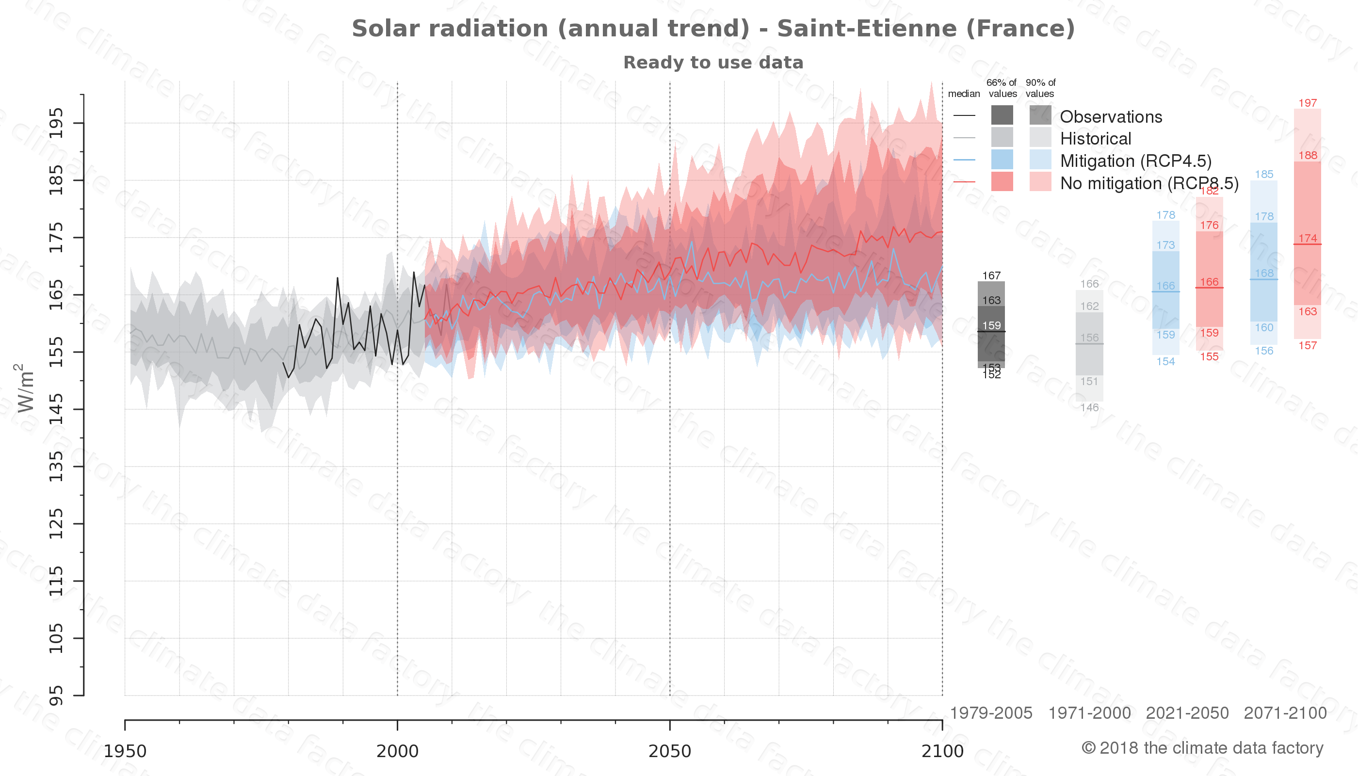 Graphic of projected solar radiation for Saint-Etienne (France) under two climate change mitigation policy scenarios (RCP4.5, RCP8.5). Represented climate data are processed (bias-adjusted and quality controlled) data from IPCC models. https://theclimatedatafactory.com