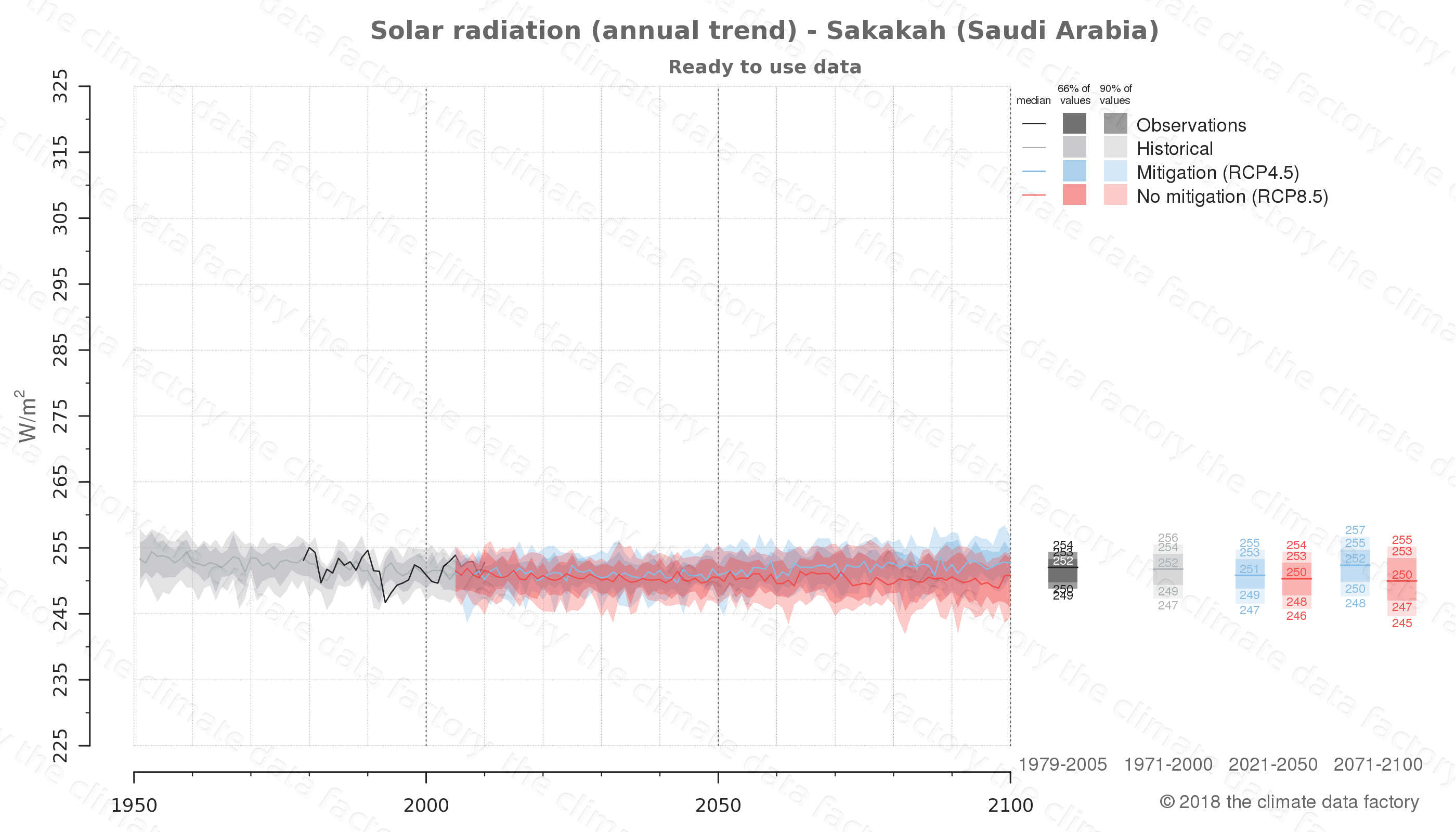 Graphic of projected solar radiation for Sakakah (Saudi Arabia) under two climate change mitigation policy scenarios (RCP4.5, RCP8.5). Represented climate data are processed (bias-adjusted and quality controlled) data from IPCC models. https://theclimatedatafactory.com