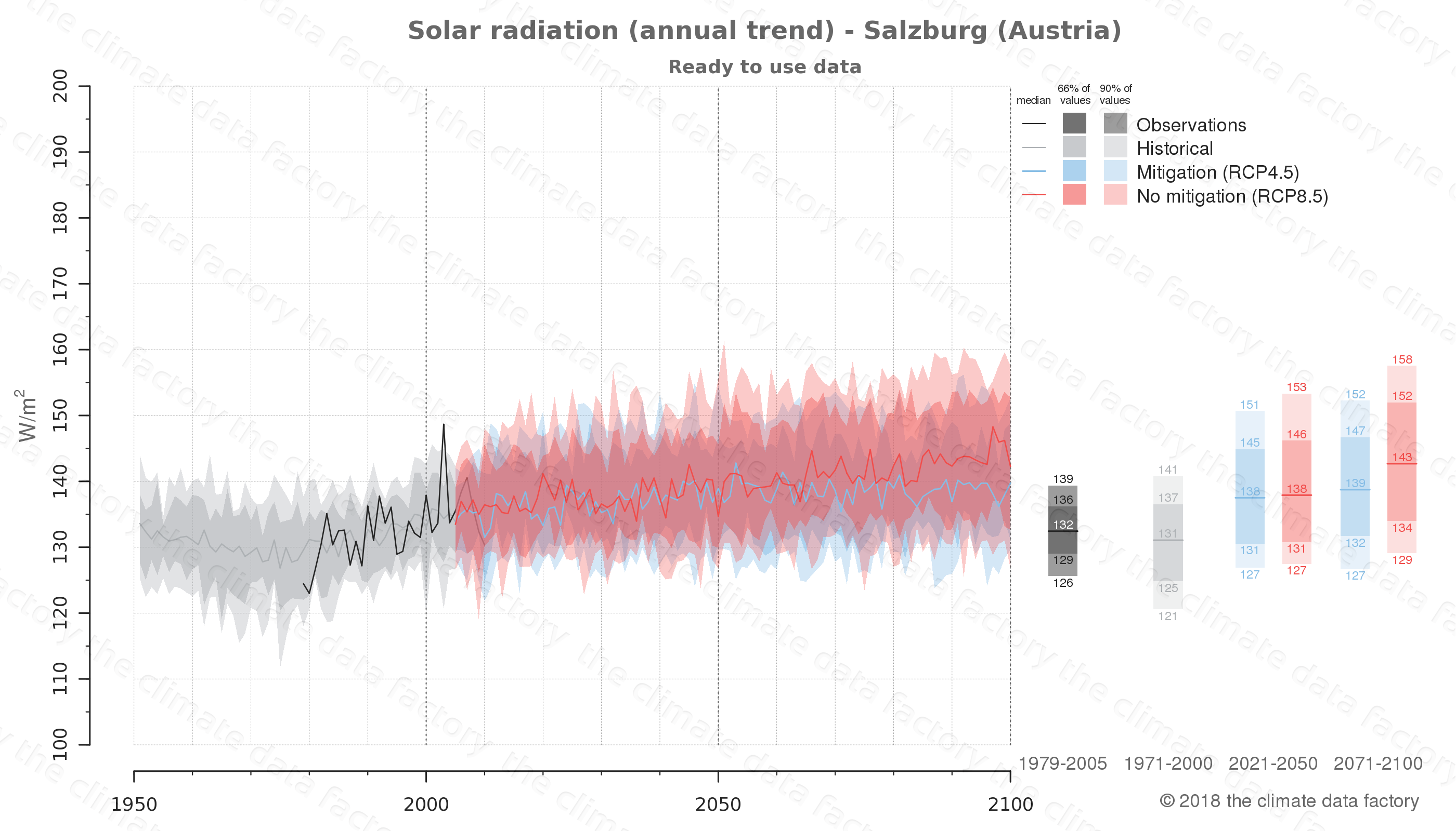 Graphic of projected solar radiation for Salzburg (Austria) under two climate change mitigation policy scenarios (RCP4.5, RCP8.5). Represented climate data are processed (bias-adjusted and quality controlled) data from IPCC models. https://theclimatedatafactory.com
