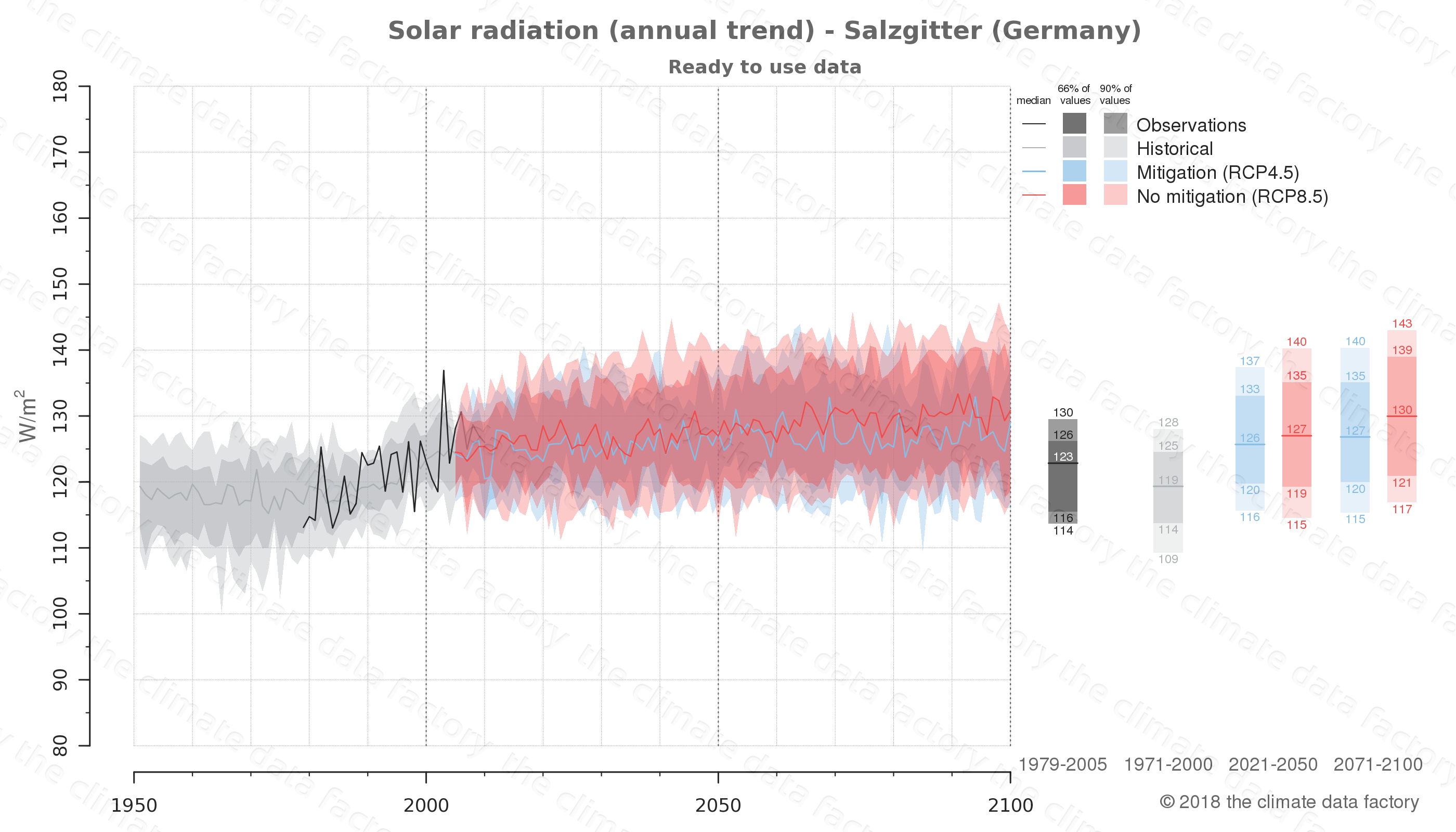 Graphic of projected solar radiation for Salzgitter (Germany) under two climate change mitigation policy scenarios (RCP4.5, RCP8.5). Represented climate data are processed (bias-adjusted and quality controlled) data from IPCC models. https://theclimatedatafactory.com