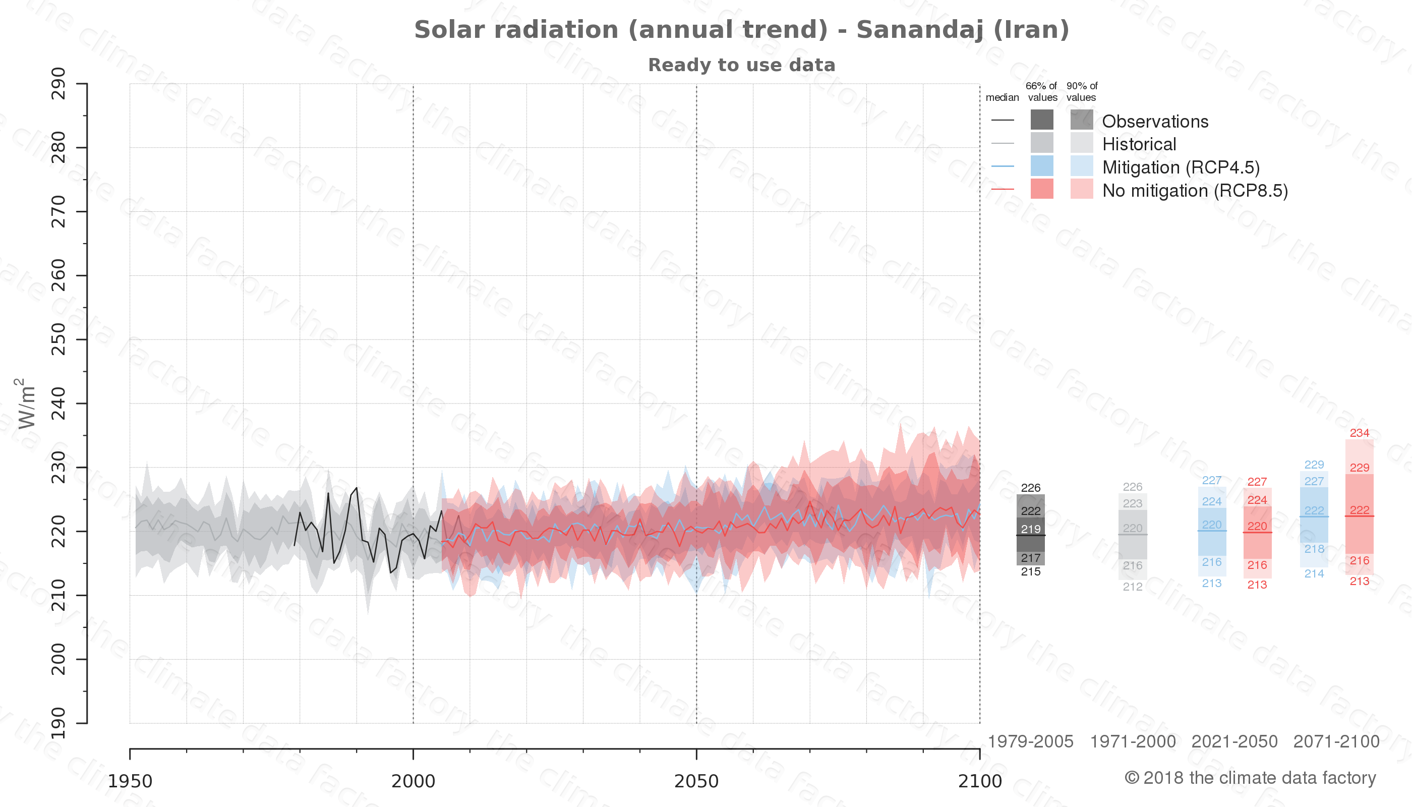 Graphic of projected solar radiation for Sanandaj (Iran) under two climate change mitigation policy scenarios (RCP4.5, RCP8.5). Represented climate data are processed (bias-adjusted and quality controlled) data from IPCC models. https://theclimatedatafactory.com
