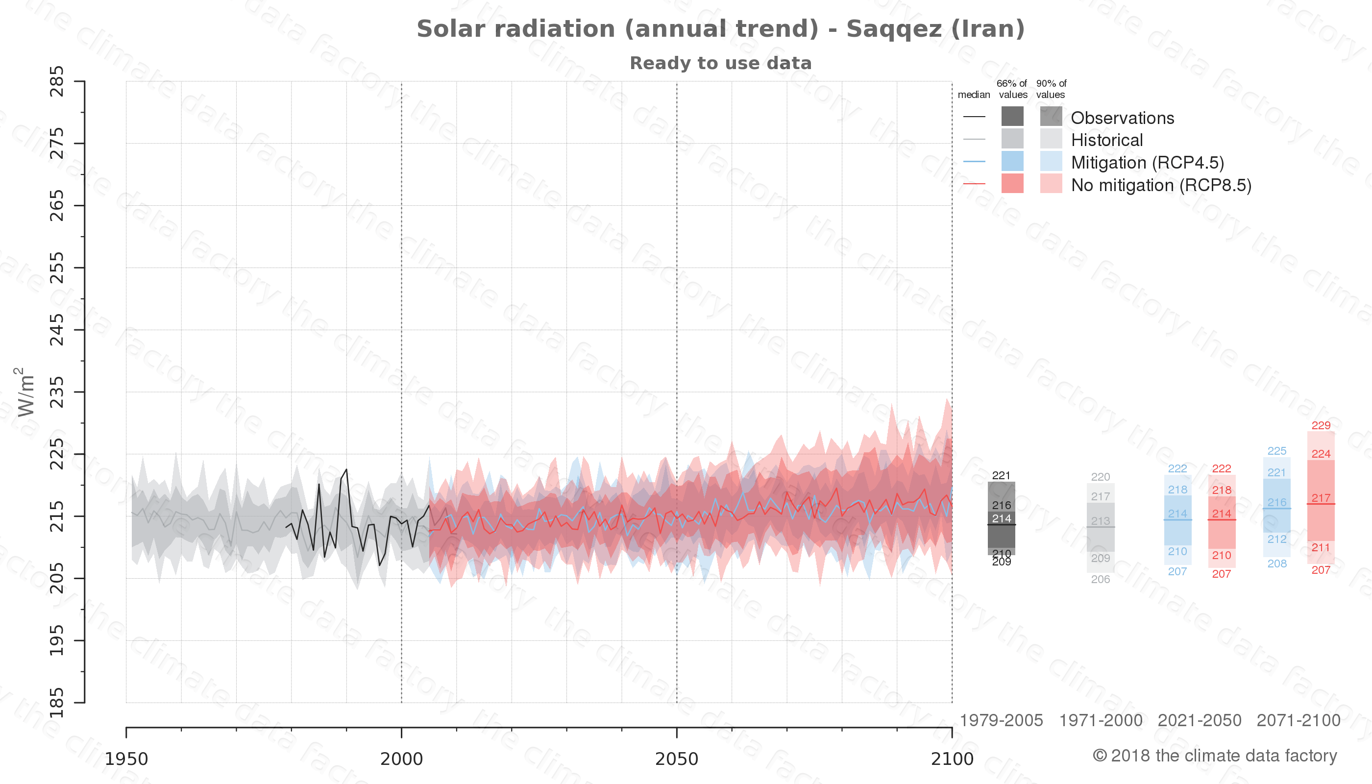 Graphic of projected solar radiation for Saqqez (Iran) under two climate change mitigation policy scenarios (RCP4.5, RCP8.5). Represented climate data are processed (bias-adjusted and quality controlled) data from IPCC models. https://theclimatedatafactory.com