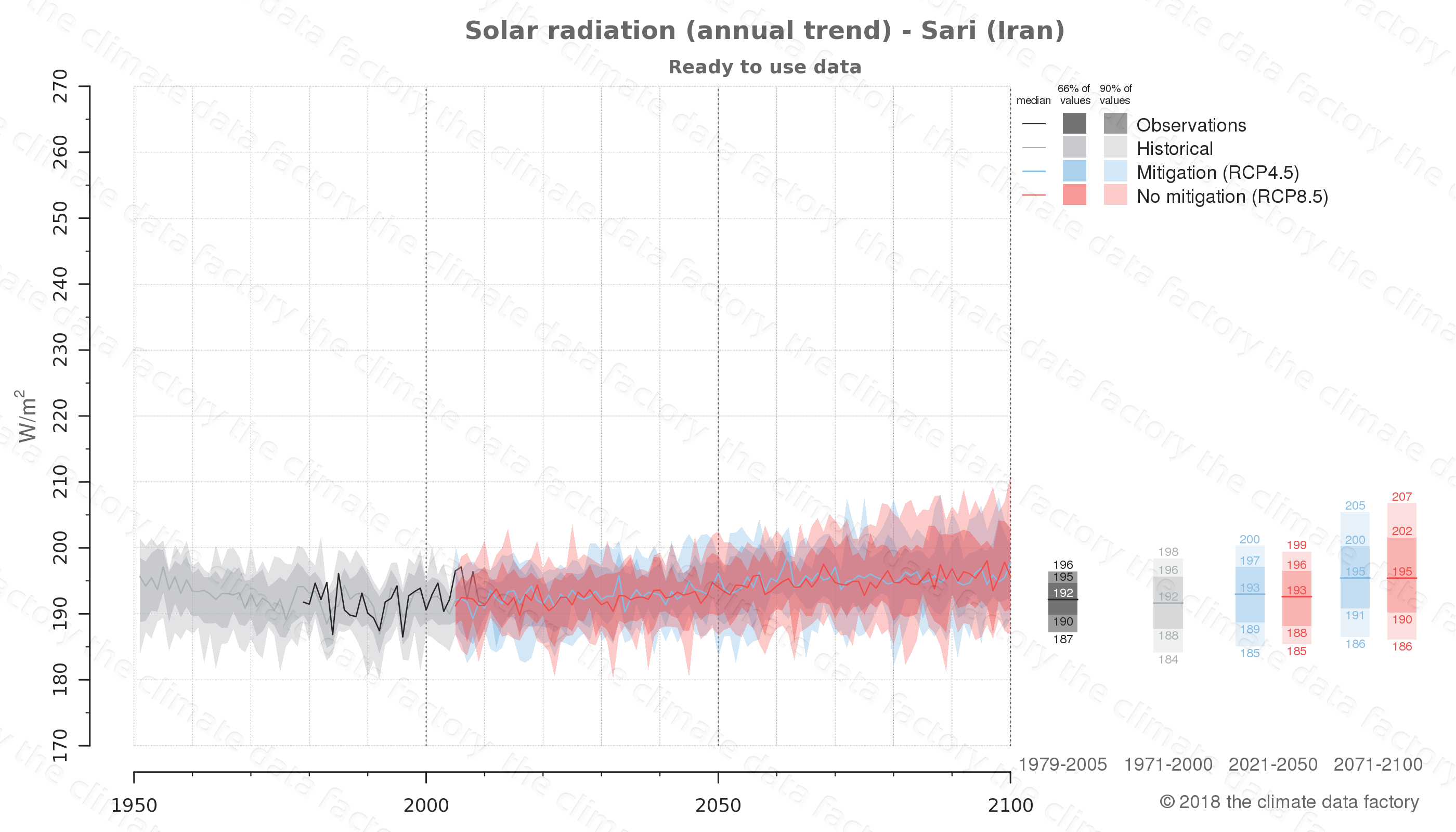 Graphic of projected solar radiation for Sari (Iran) under two climate change mitigation policy scenarios (RCP4.5, RCP8.5). Represented climate data are processed (bias-adjusted and quality controlled) data from IPCC models. https://theclimatedatafactory.com