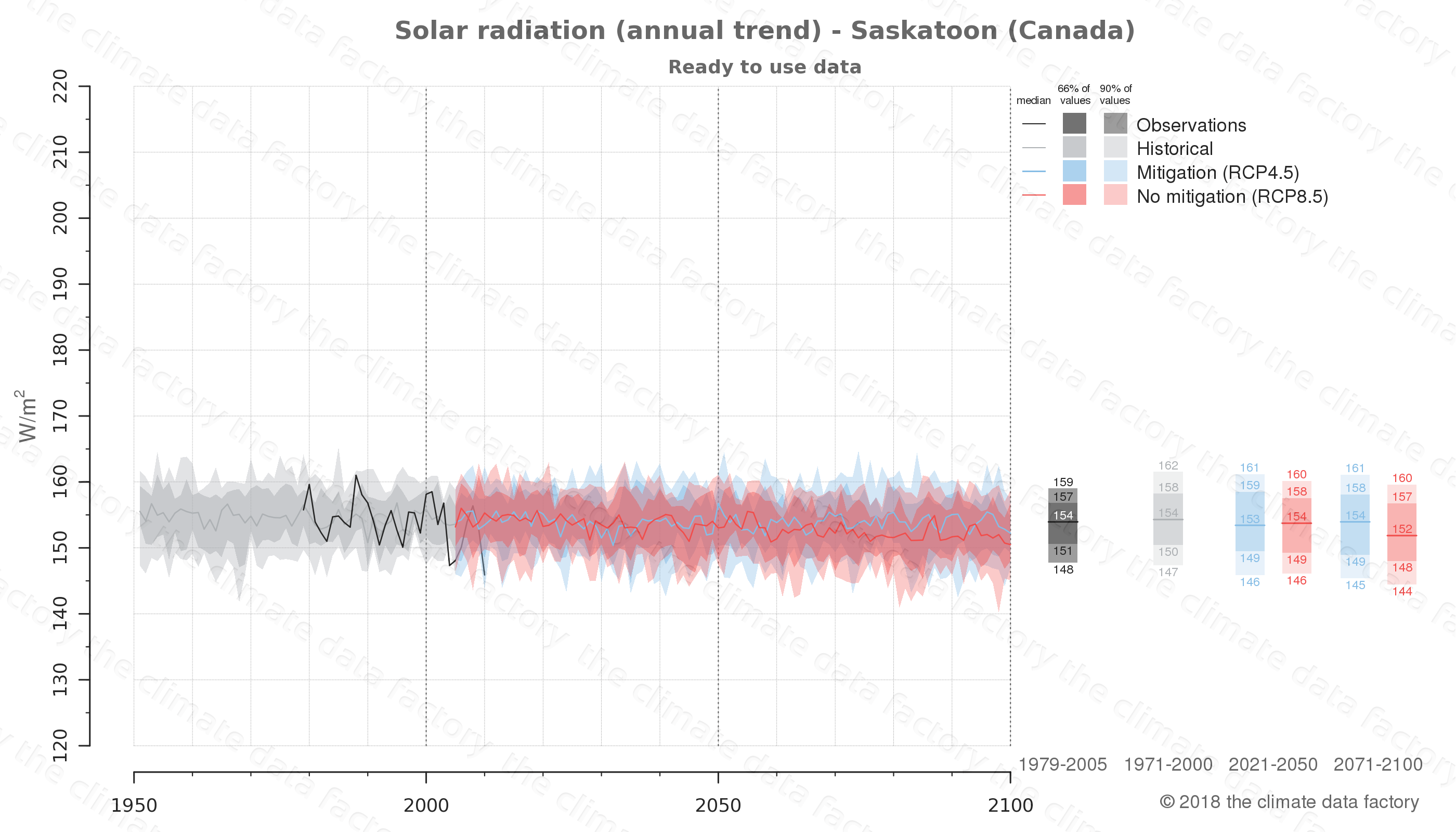 Graphic of projected solar radiation for Saskatoon (Canada) under two climate change mitigation policy scenarios (RCP4.5, RCP8.5). Represented climate data are processed (bias-adjusted and quality controlled) data from IPCC models. https://theclimatedatafactory.com