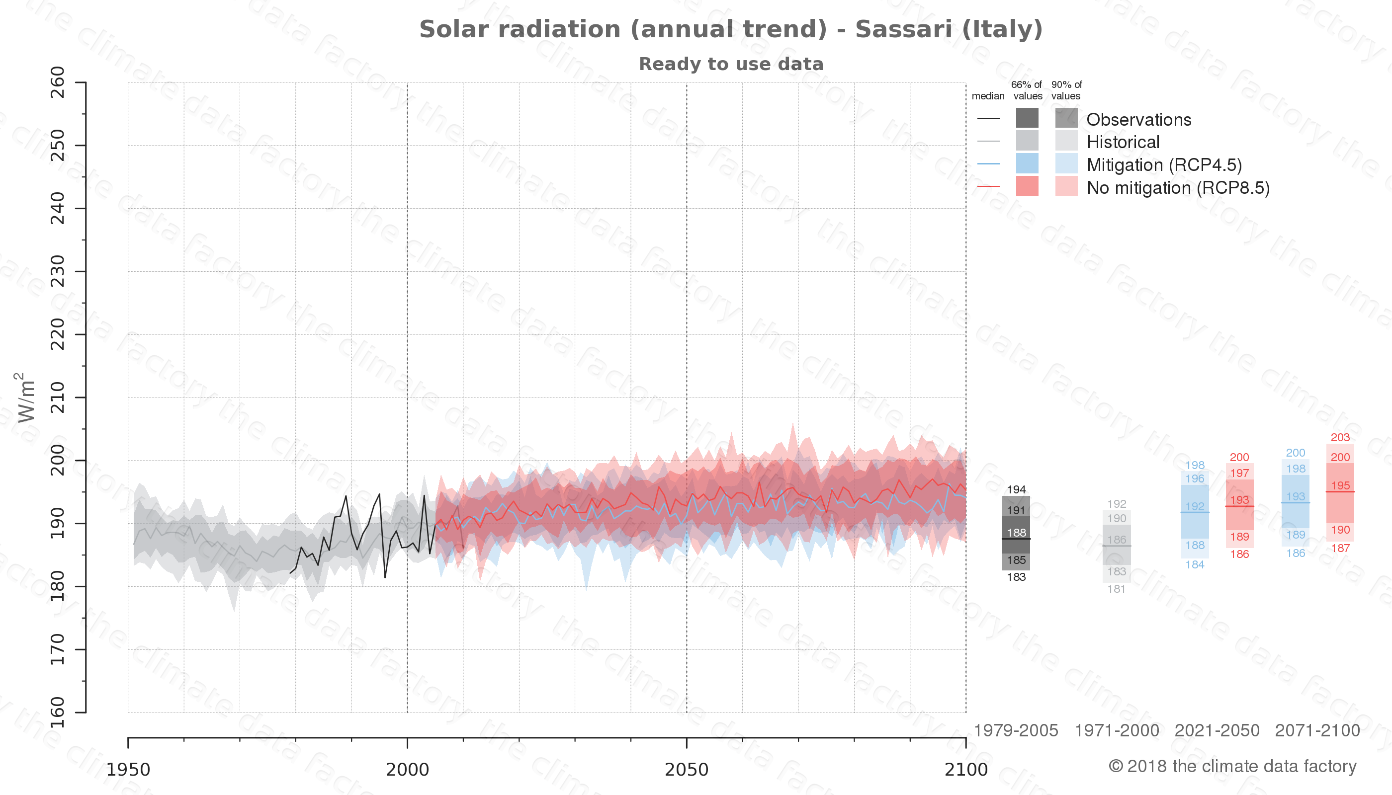 Graphic of projected solar radiation for Sassari (Italy) under two climate change mitigation policy scenarios (RCP4.5, RCP8.5). Represented climate data are processed (bias-adjusted and quality controlled) data from IPCC models. https://theclimatedatafactory.com